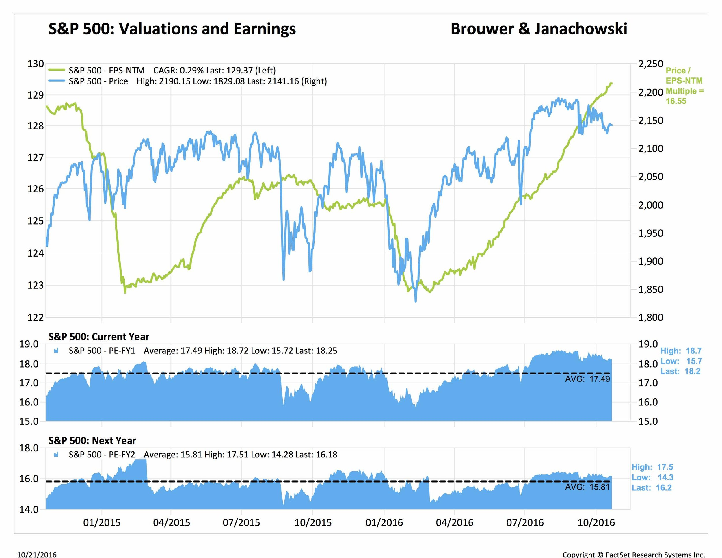 sp 500 valuations and earnings