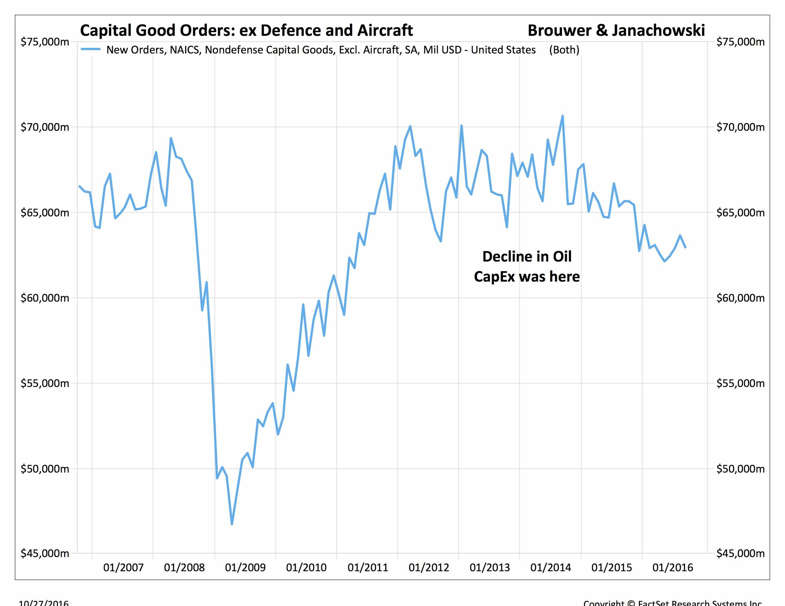 capital good orders ex defence and aircraft