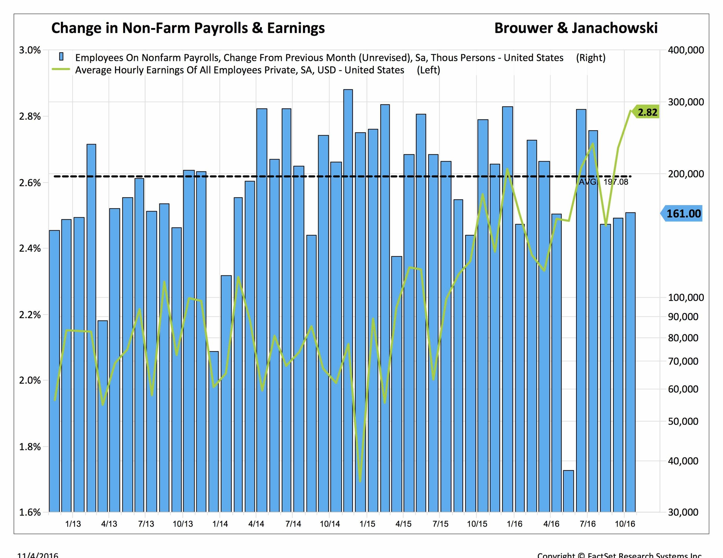 change in non-farm payrolls and earnings
