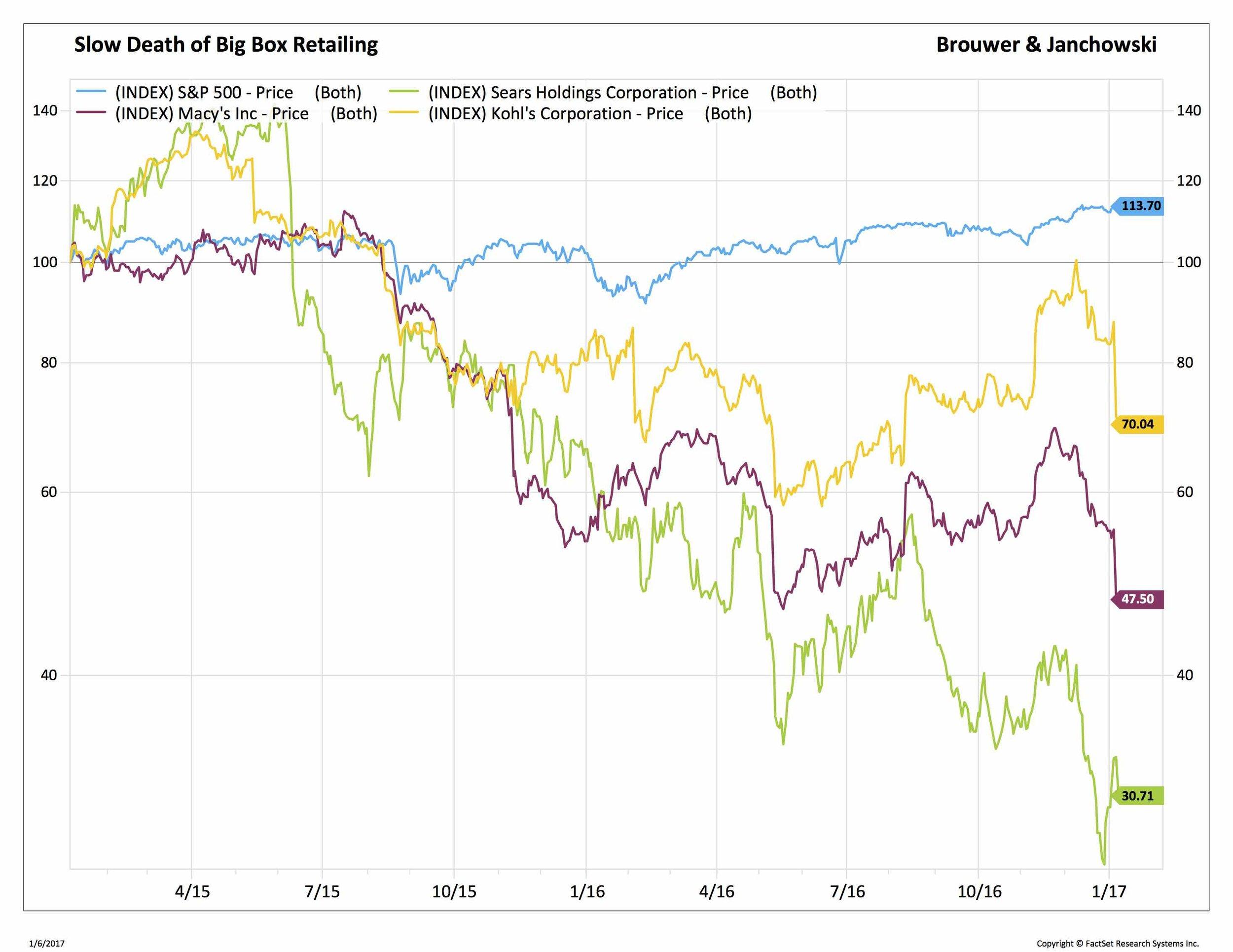 Brouwer and Janachowski - Slow Death of Big Box Retailing