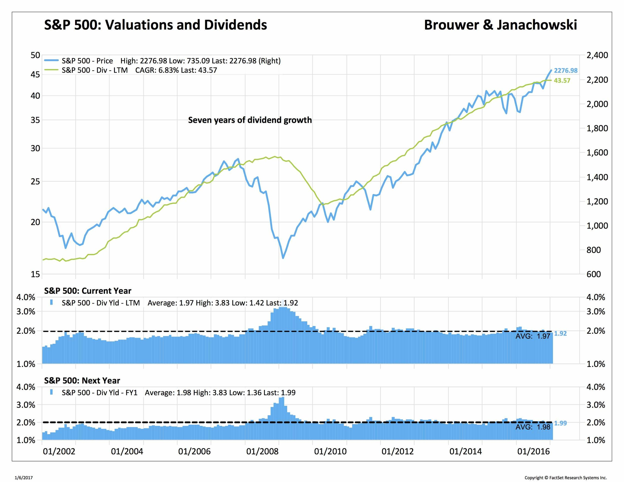 Brouwer and Janachowski - Valuations and Dividends