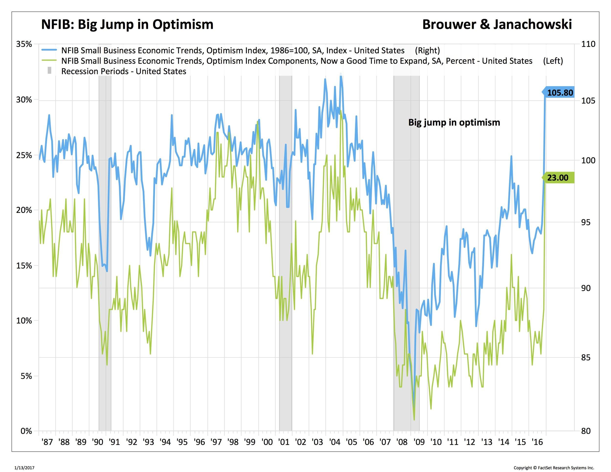 Blog 2 01-16-2017 Optimism 1_DJII-USA.jpg