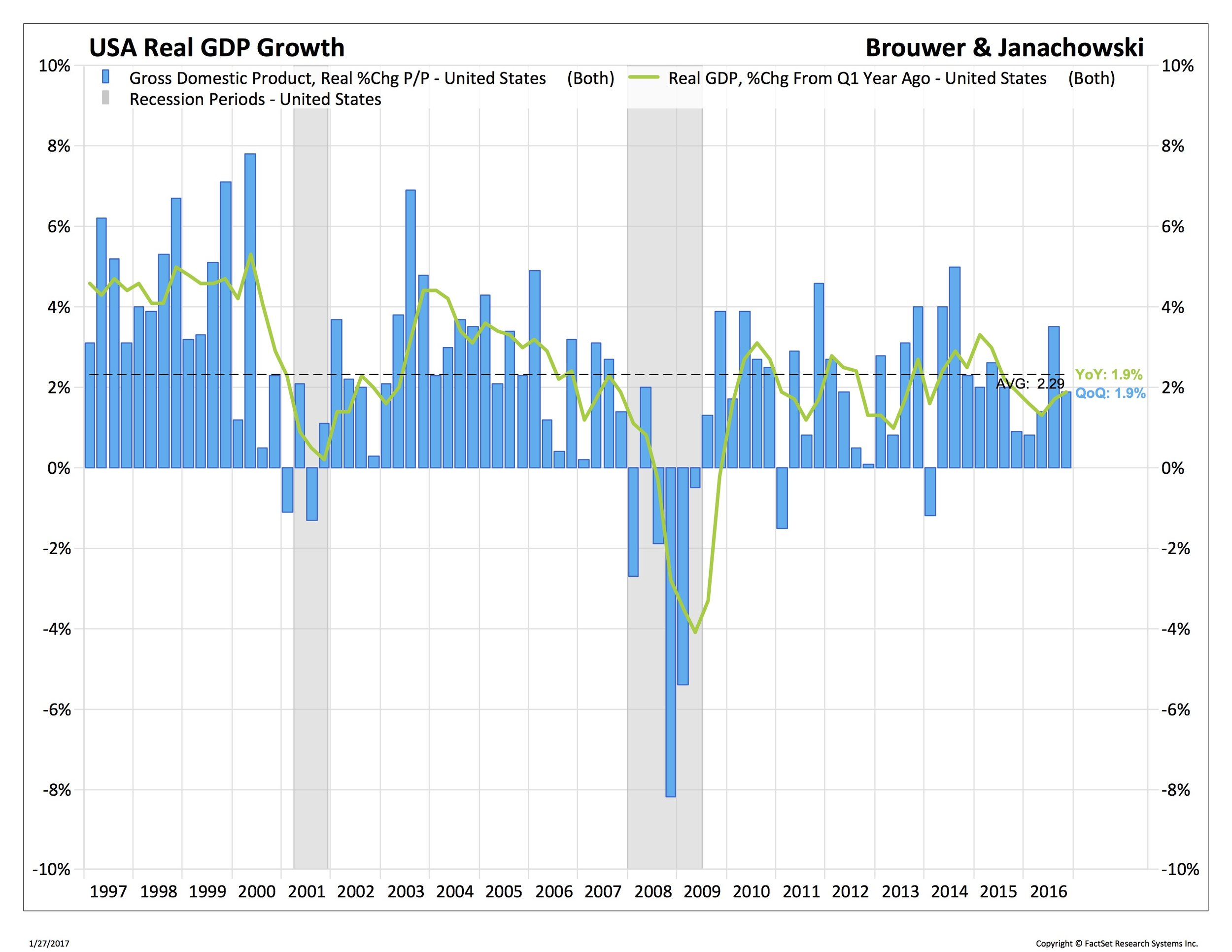 USA real GDP growth