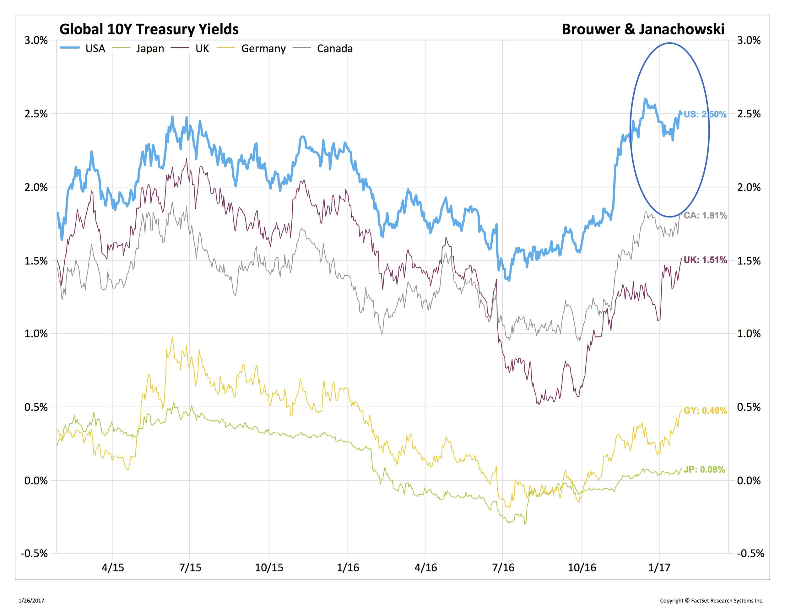 Global 10Y Treasury Yields