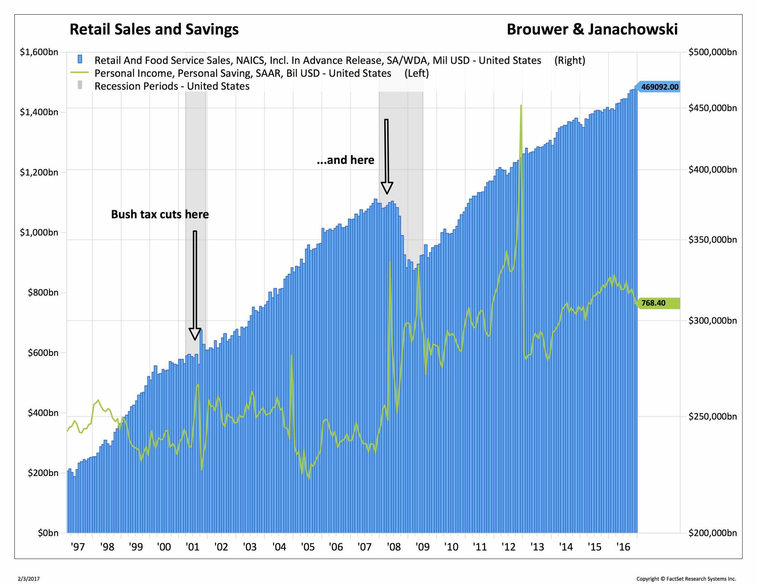 Retail sales and savings Brouwer and Janachowski