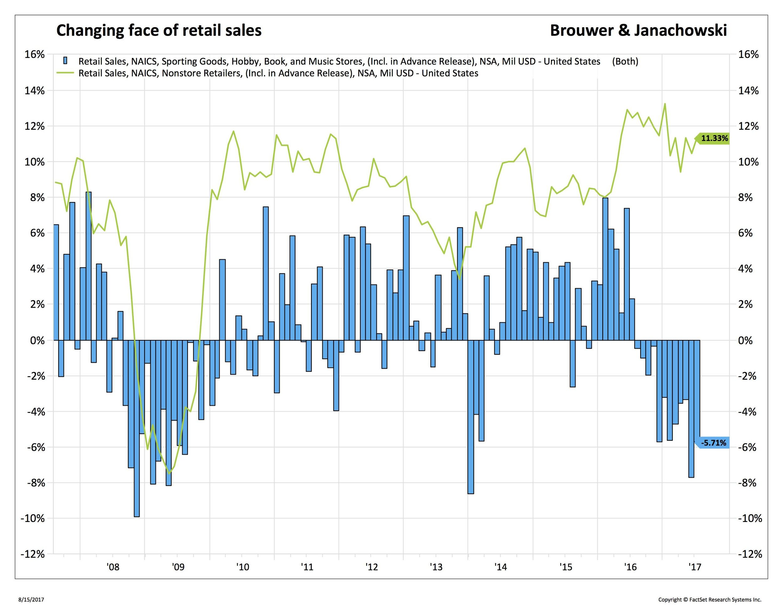 Blog 3 8-21-17retail sales in stores_.jpg