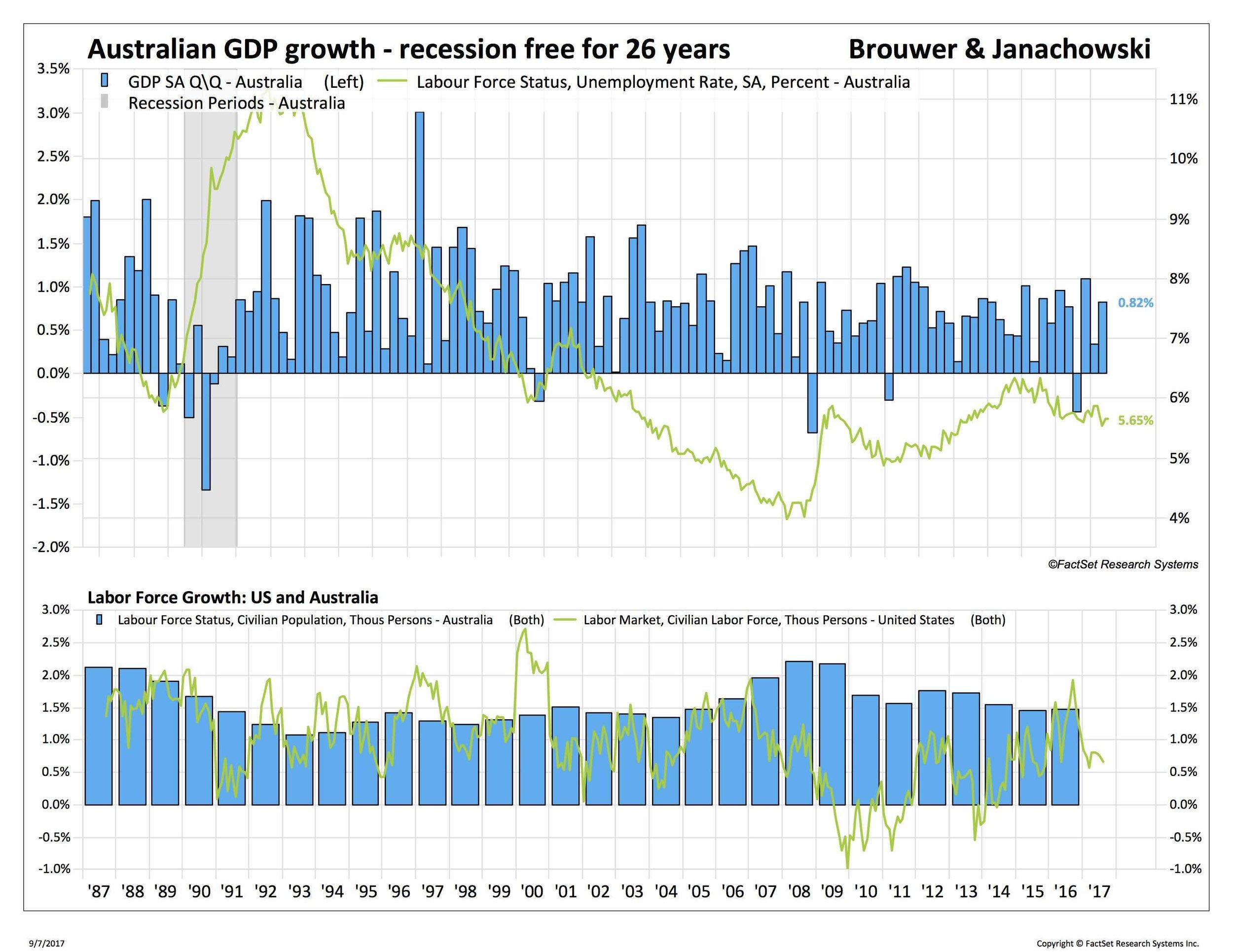 blog 3 9-8-17 Australia GDP pop_.jpg