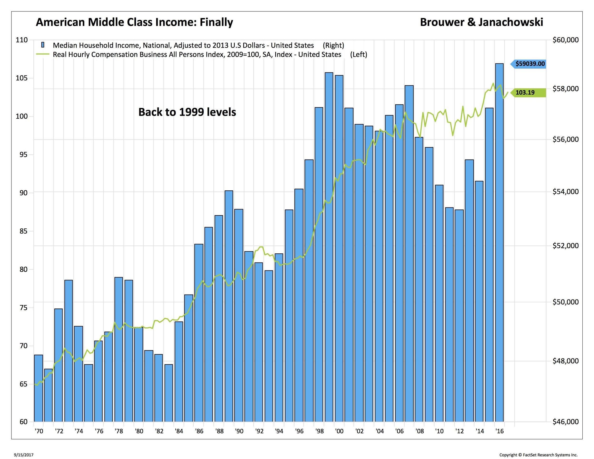 Blog 1 9-15-17 median HH income_.jpg