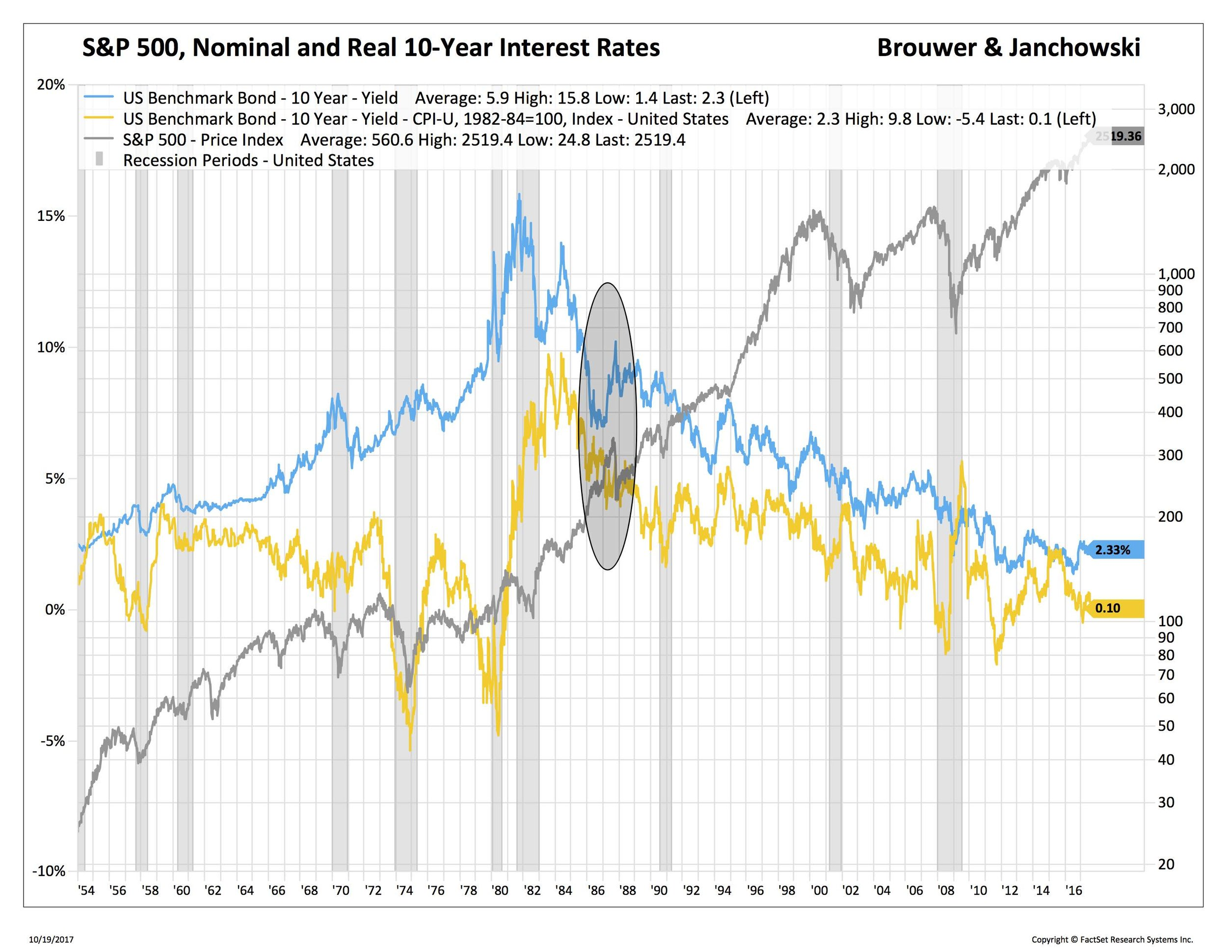 Blog 4 10-19-17 GT10 and real rates SPX_.jpg