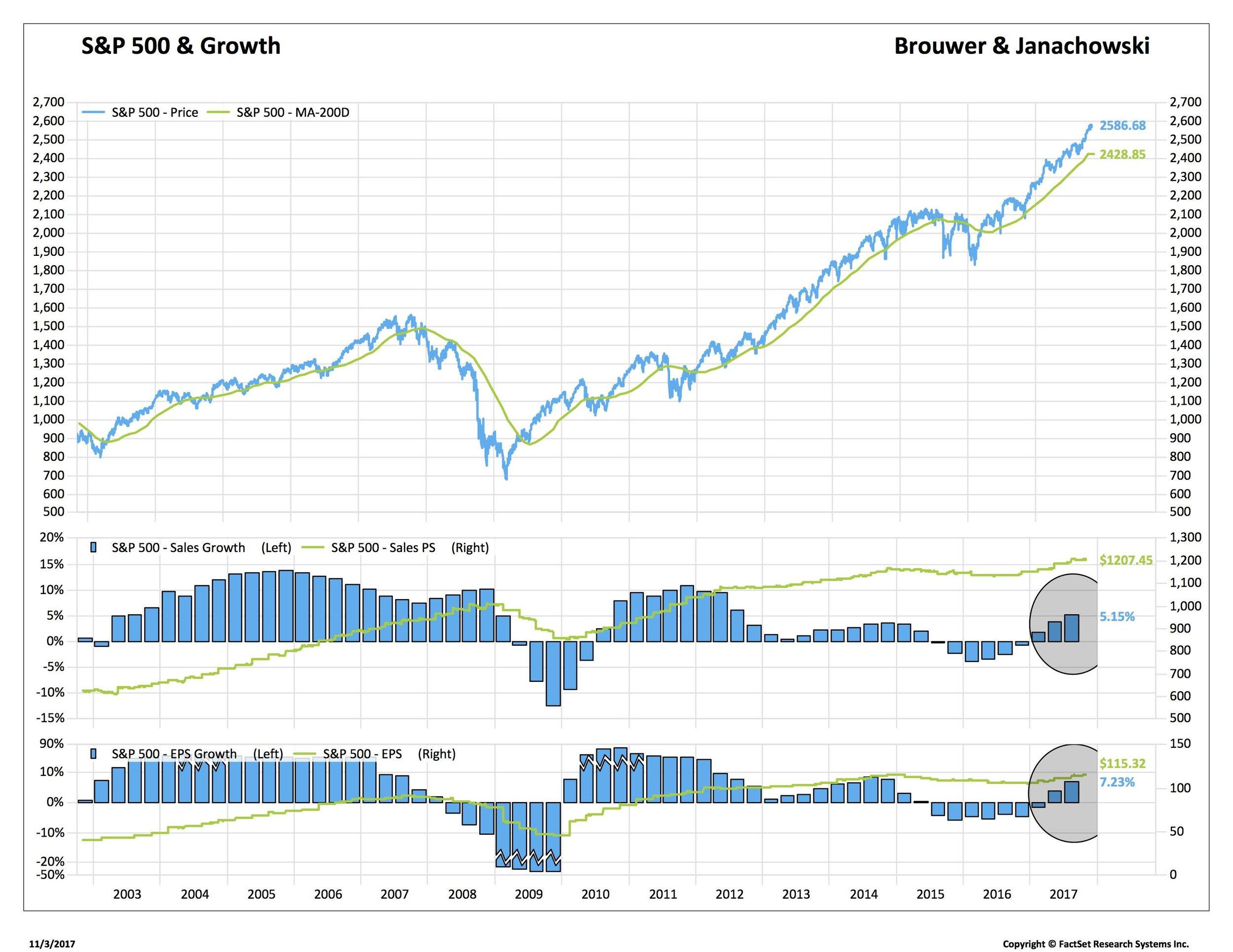 Blog 1 11-3-2017 spx growth_SP50-USA.jpg