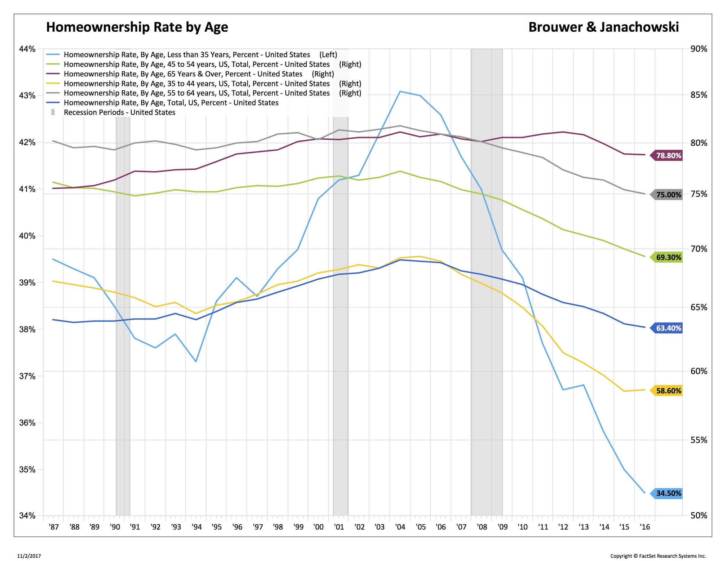 Blog 3 11-3-2017home ownership by age_.jpg