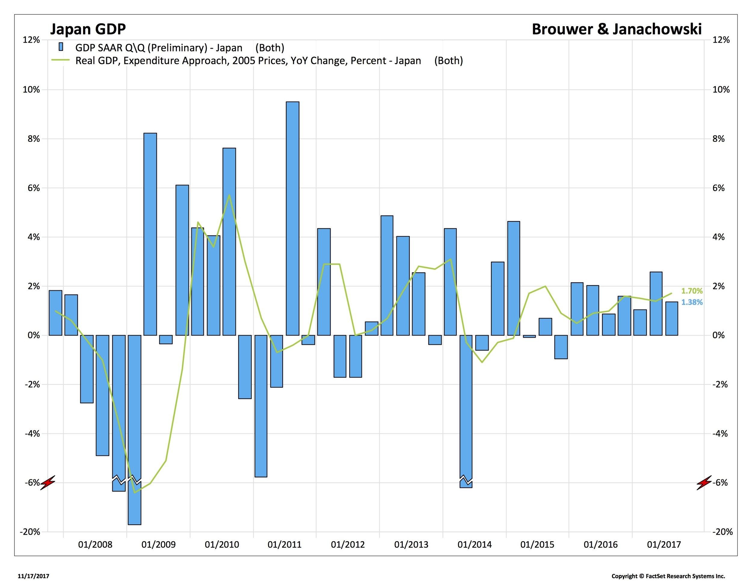Blog 1 11-17-17JP - GDP SAAR QQ (Preliminary)_.jpg
