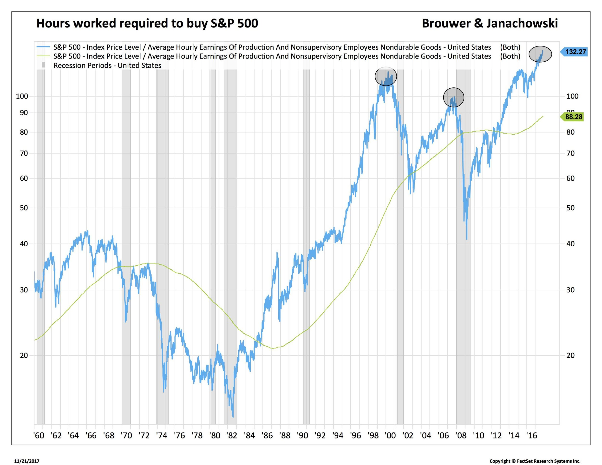 Blog 1 11-22-17 hours worked to buy SPX_.jpg