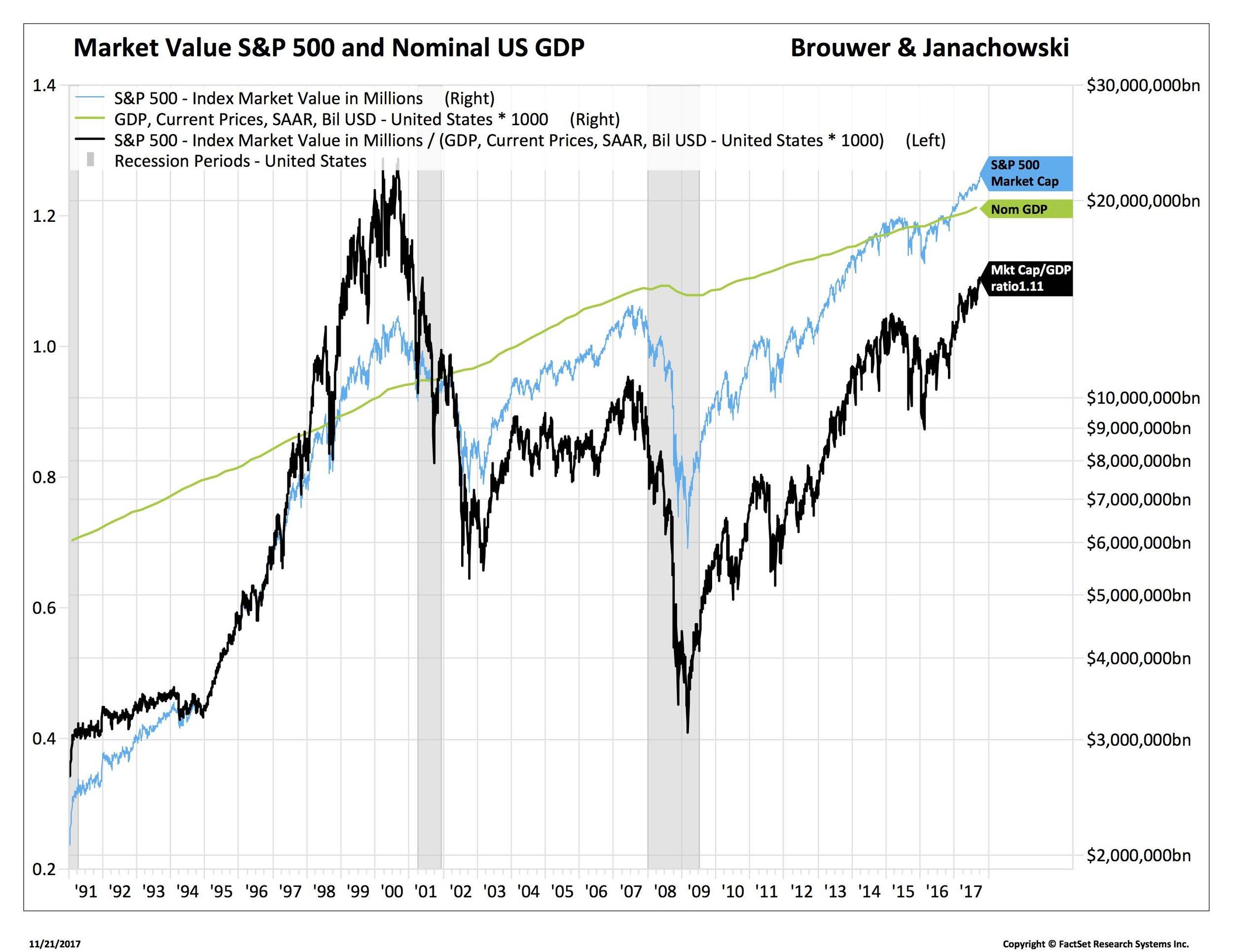 Blog 2 11-22-17 SPX Market Cap and GDP_AAPL-USA.jpg