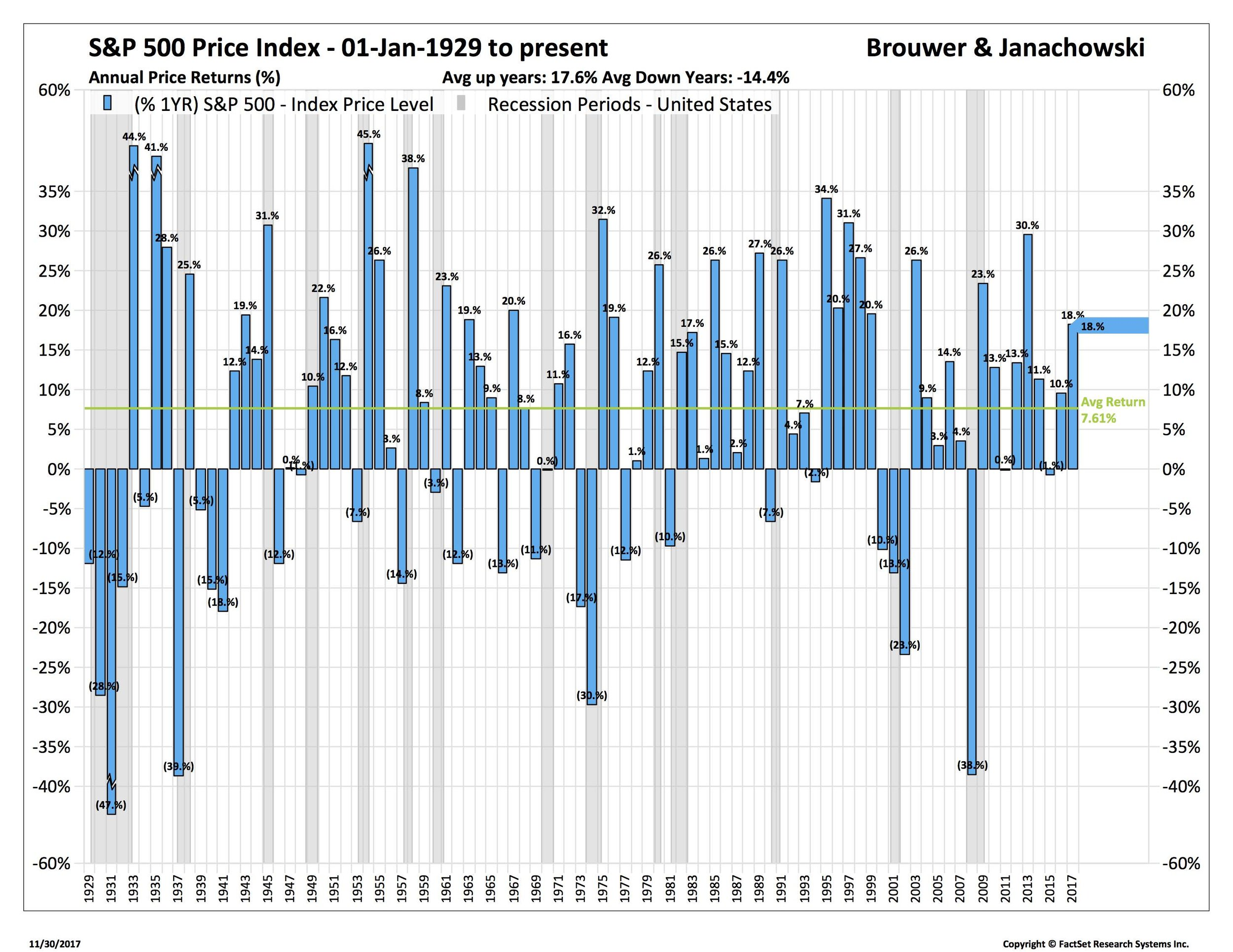 Blog 3 12-1-17 S&P 500 Price Index Annual Returns 1929 to present_SP50-USA.jpg