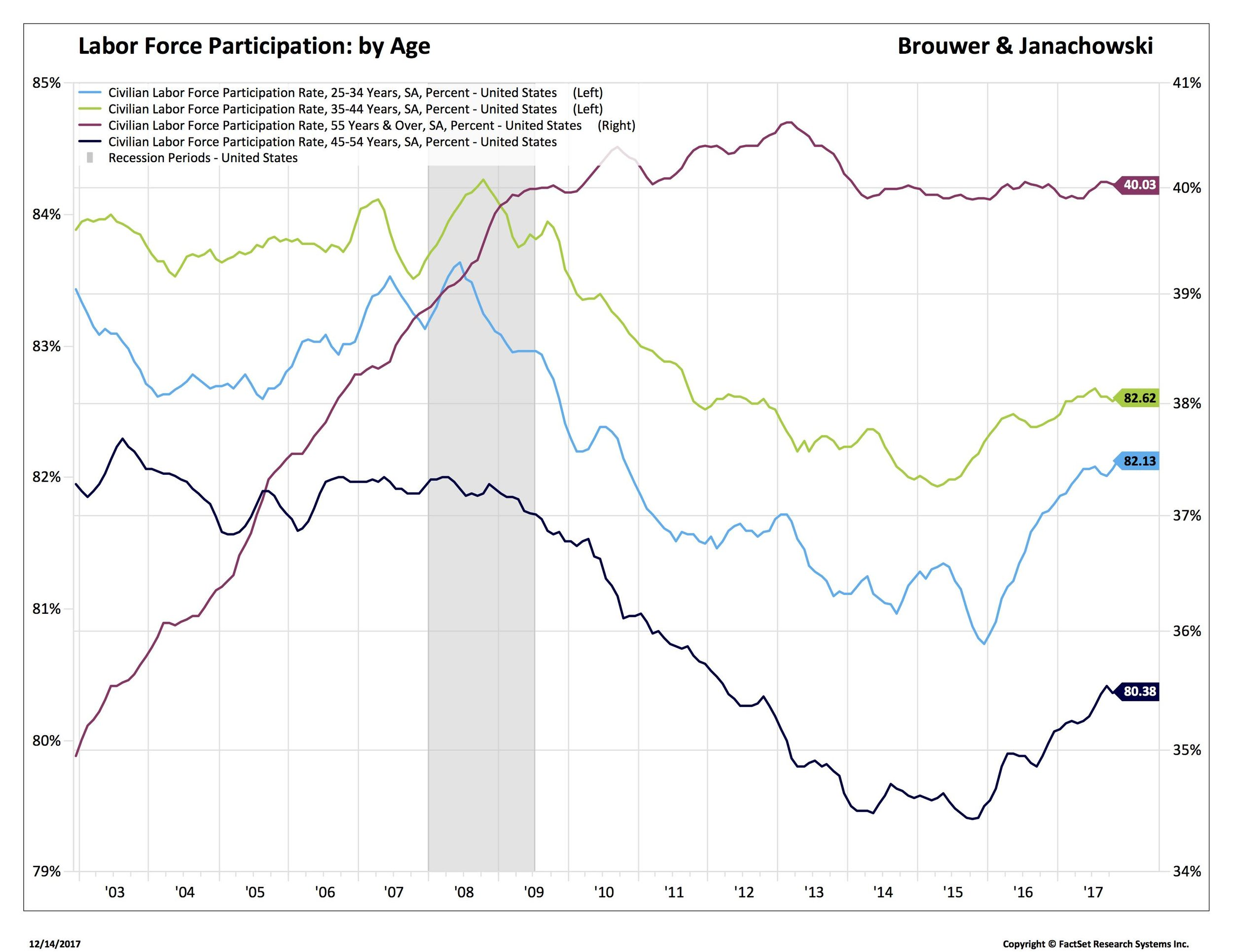 Blog 4 12-15-17 participation rate_.jpg