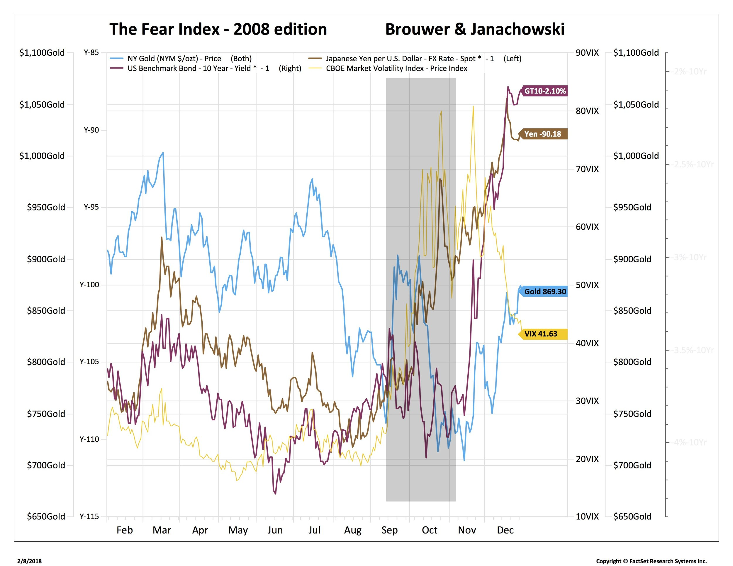 Blog 3 2-8-18 fear 4 gold rates core 1 - lehman_NYGOLD-FDS.jpg