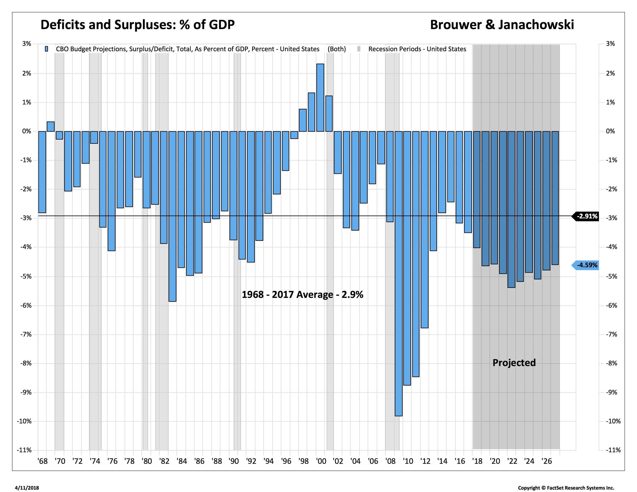 deficits CBO_FNGI00-USA.jpg