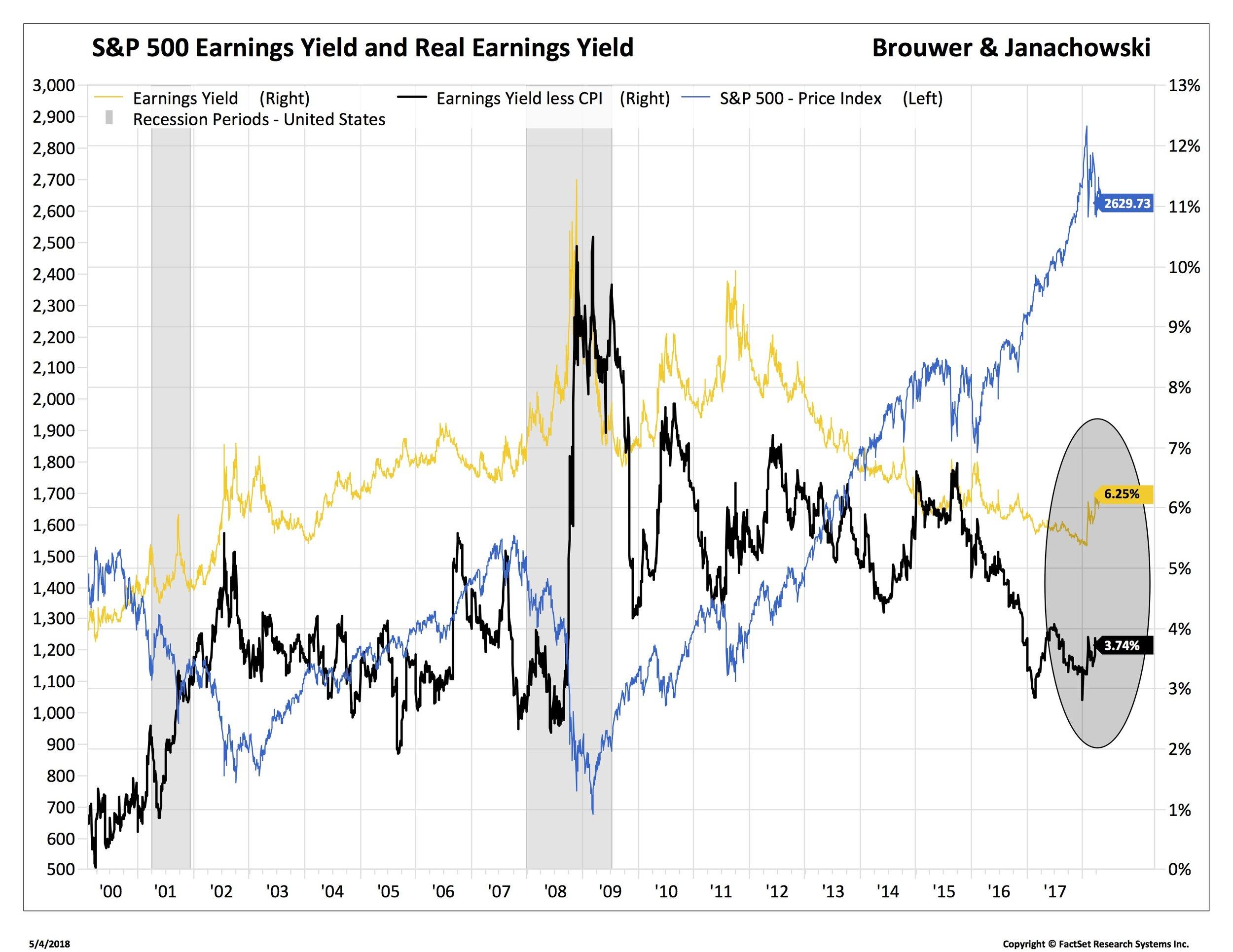 SPX earnings yield 2 spx too_-.jpg