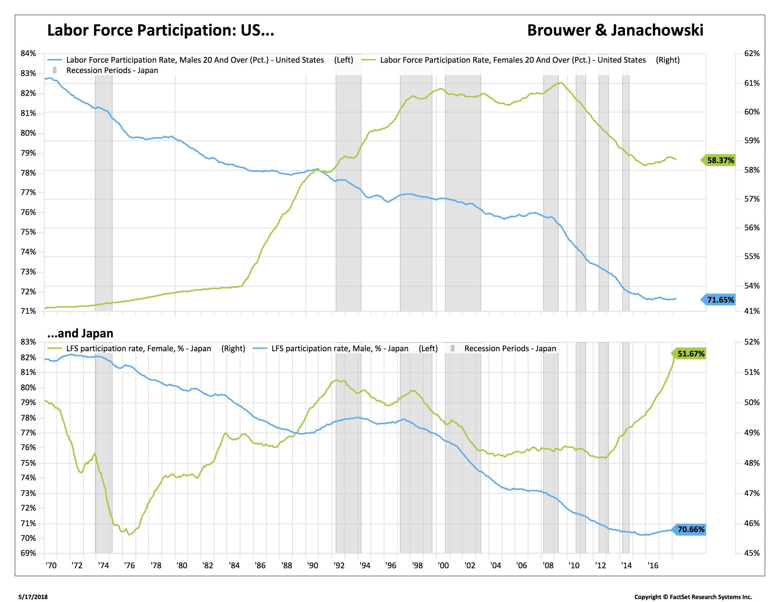 Blog 3 labor force participation by sex_SML-SPX.jpg