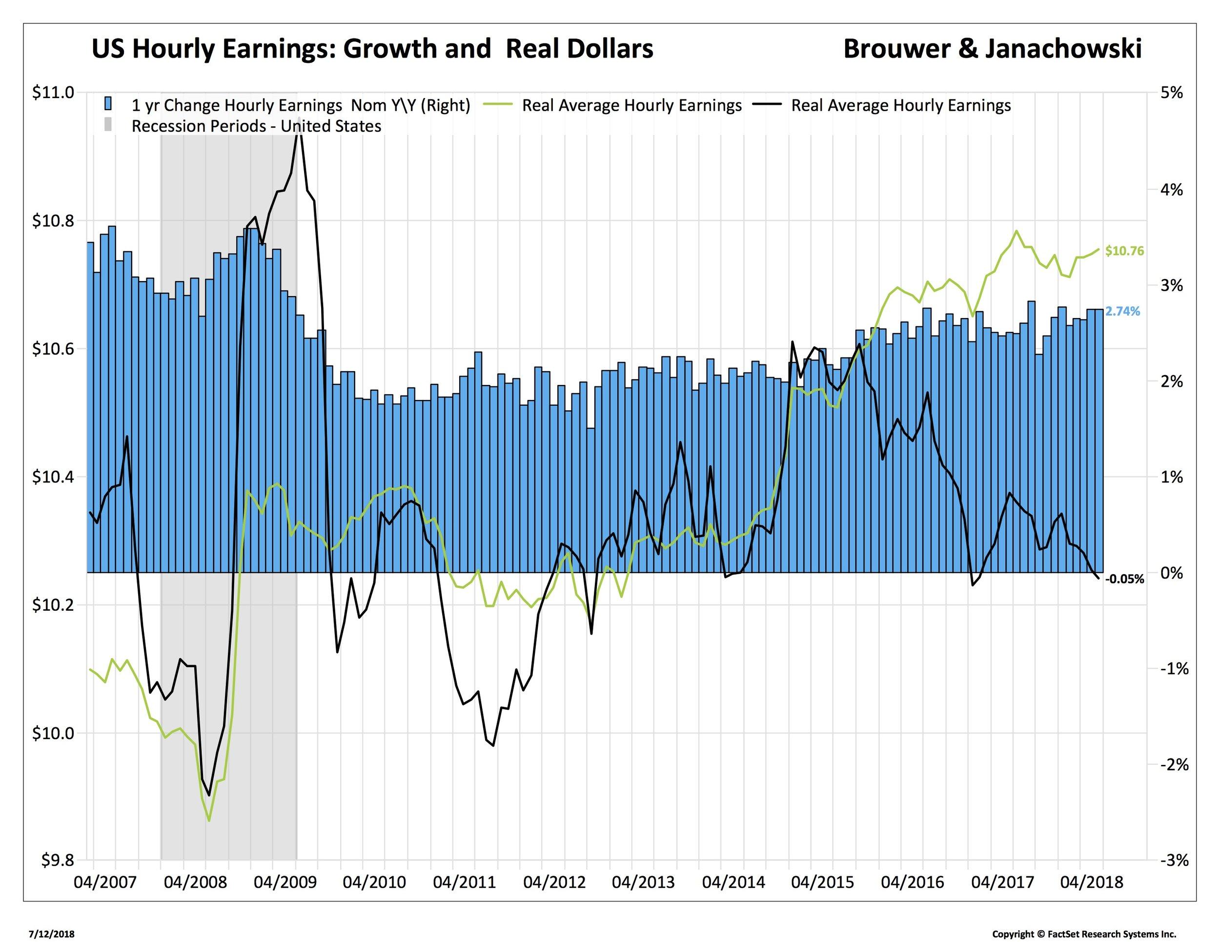 3. USHourly EarningsYYand growth_TRYUS30Y-FDS.jpg