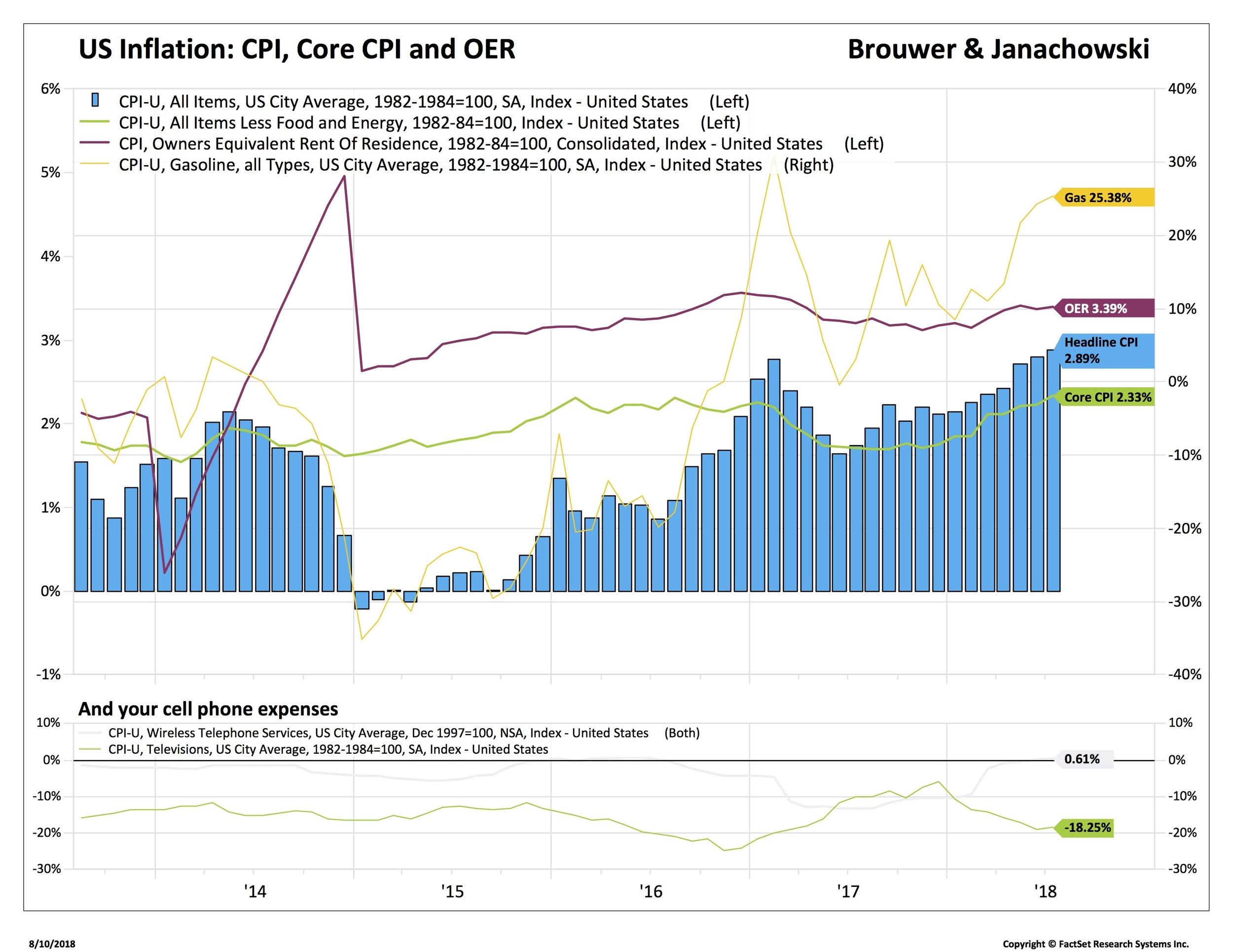 1 CPI, core OER 2_BDX-USA.jpg