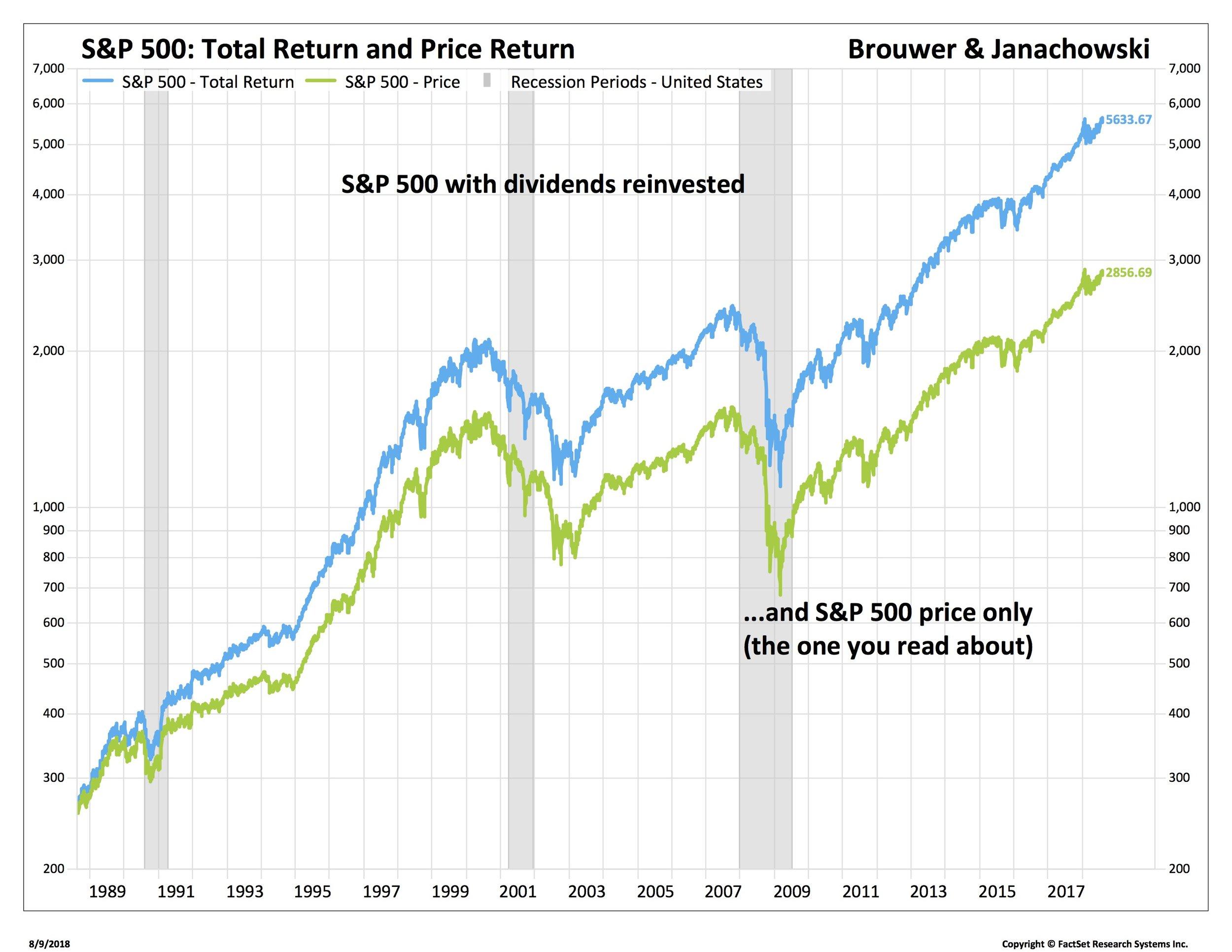 3. S&P Total Return30 year_SP50-USA.jpg