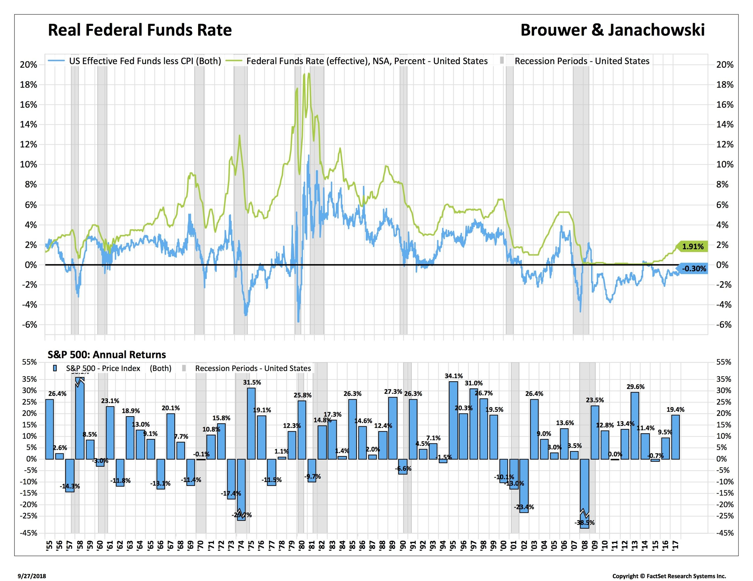 2 FEd Funds and real FF and SPX_REFFFUNDEFF-FDS.jpg