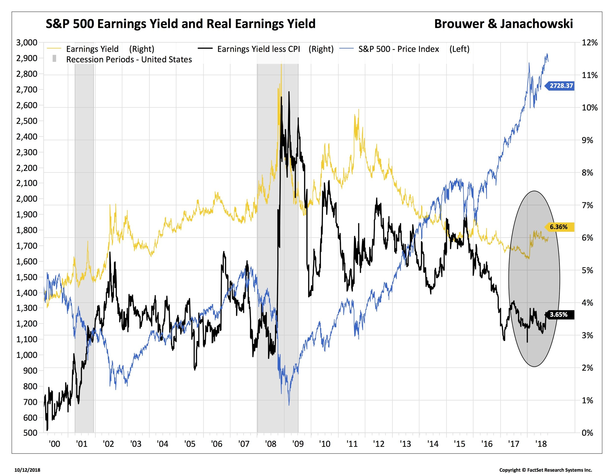 2 SPX earnings yield 2 spx too_.jpg