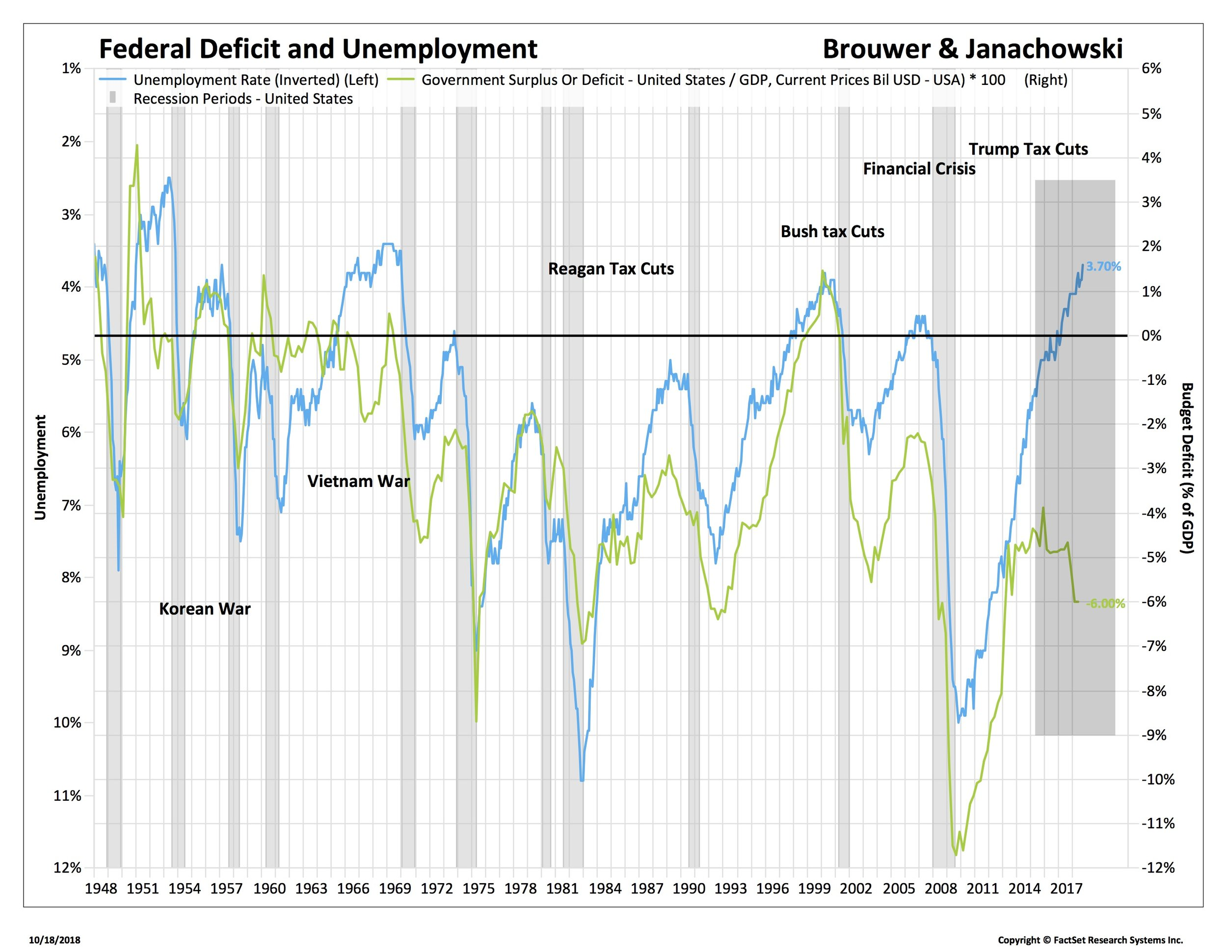 1 deficits and employment_WDFC-USA.jpg