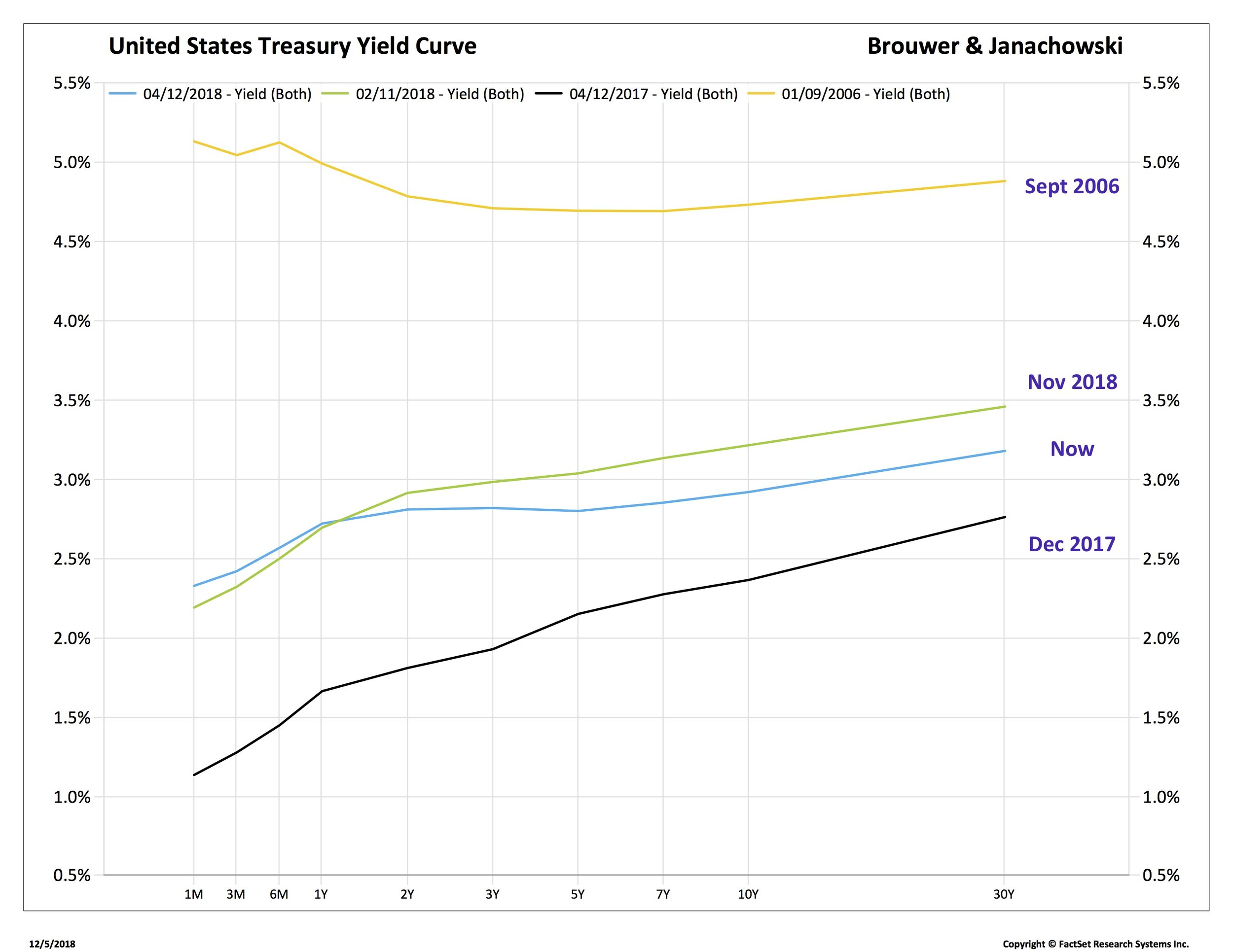 GT yield curve_TRYUS-FDS.jpg