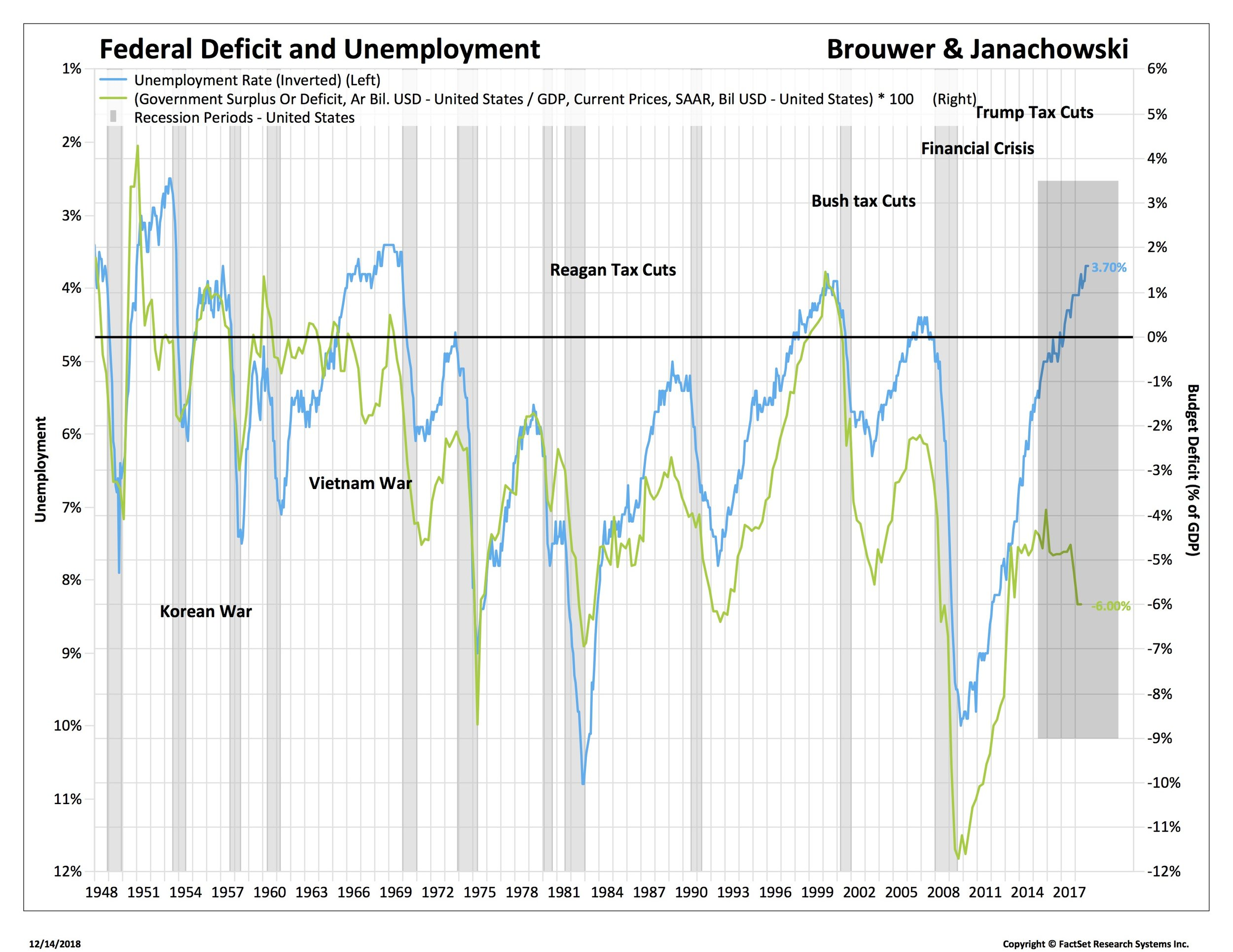 1 deficits and employment_SP50-USA.jpg