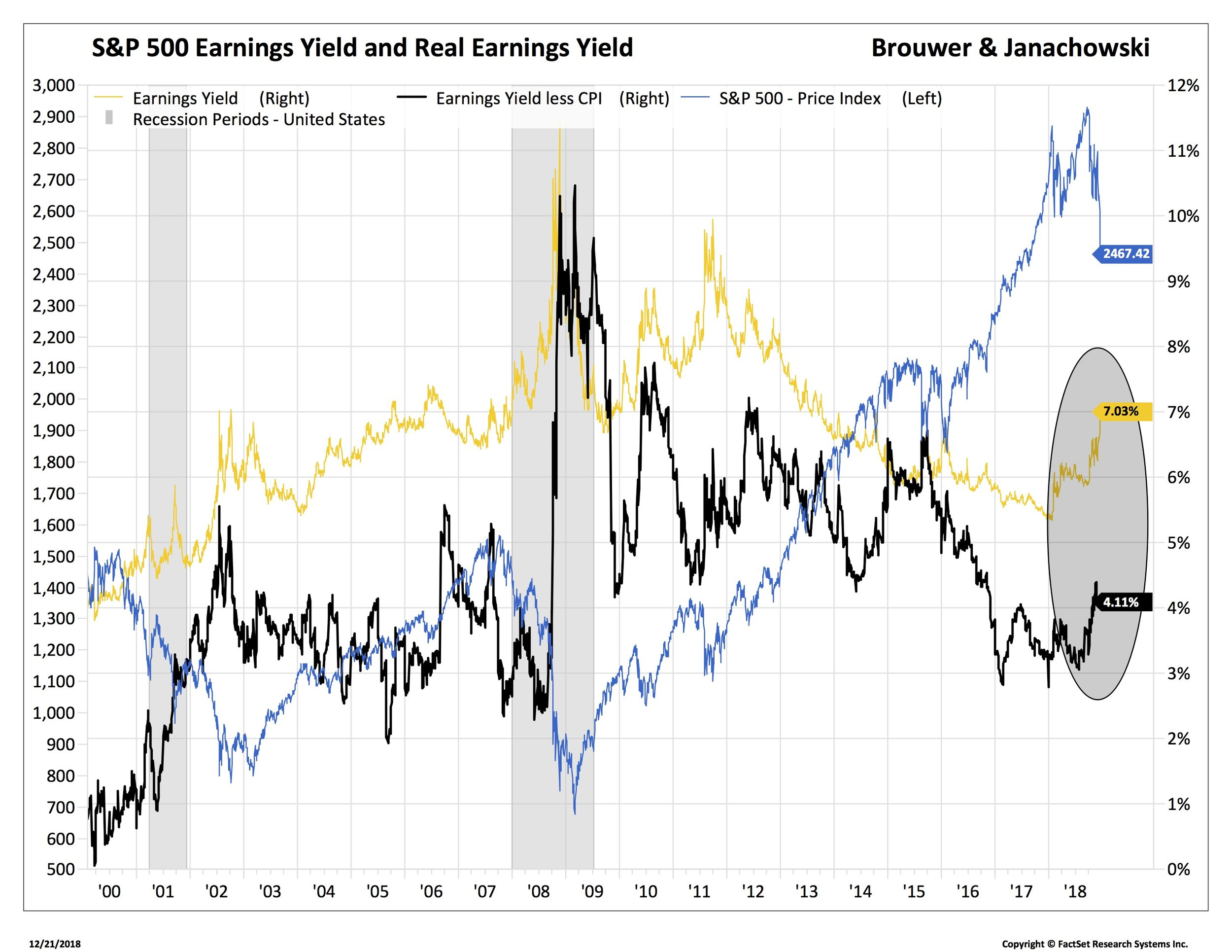 SPX earnings yield 2 spx too_SP50-USA.jpg