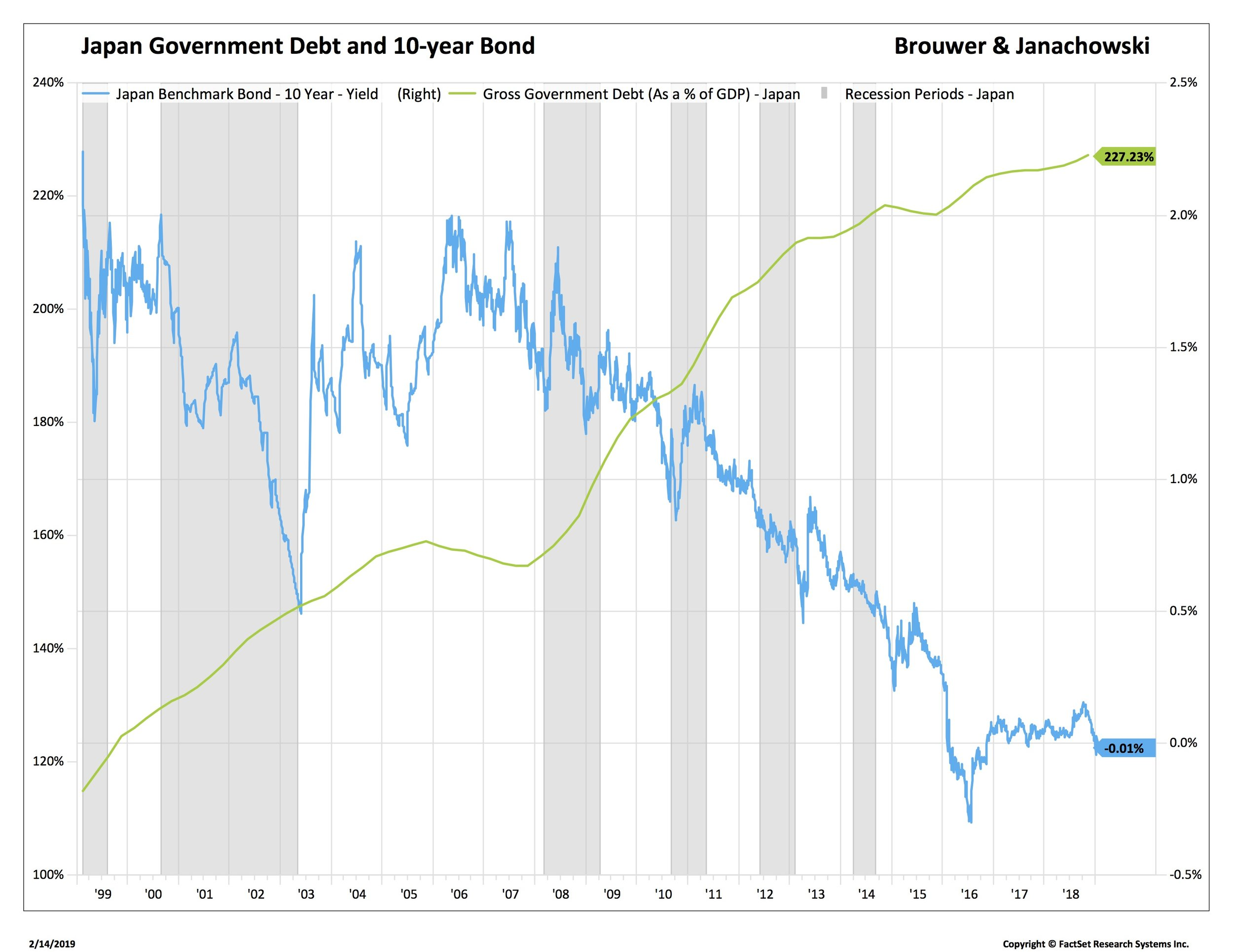 3 Japan JGBs and Debt_SP50-USA.jpg