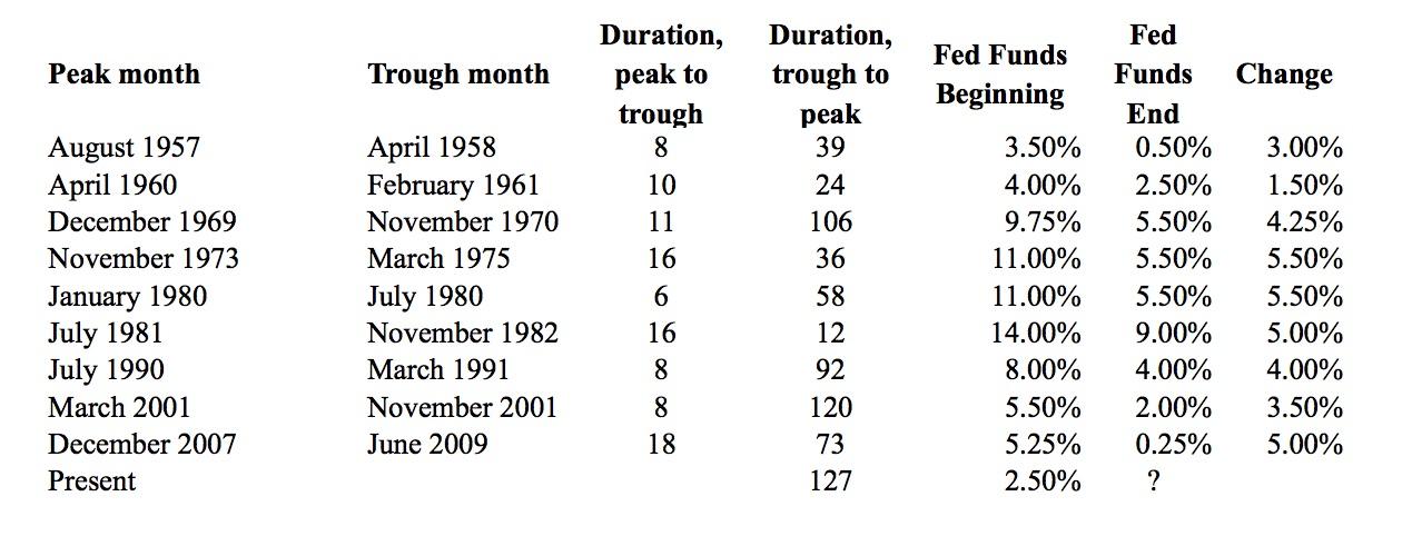 1. NBER chronology.xlsx.jpg