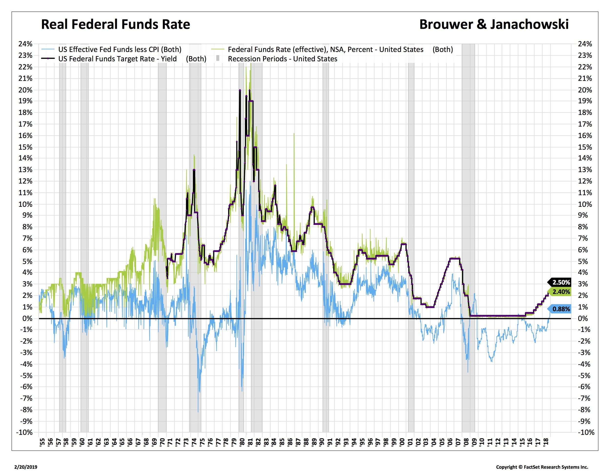 2. FEd Funds and real FF_REFFFUNDEFF-FDS.jpg