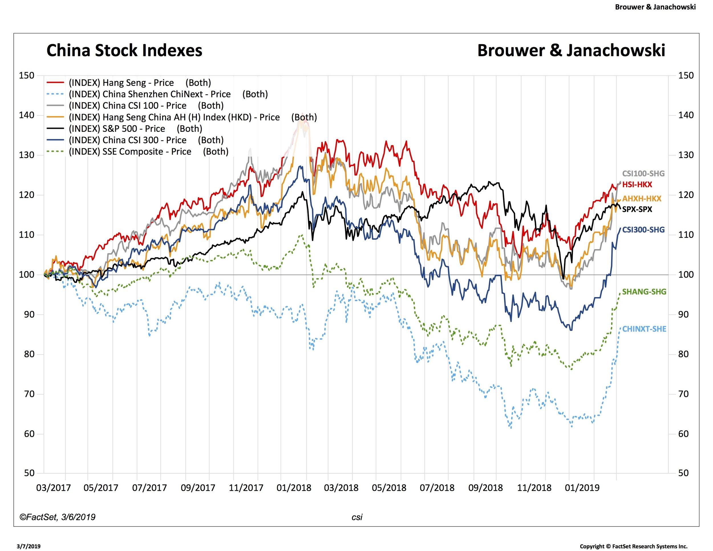 2. China stock indexes_HSI-HKX.jpg