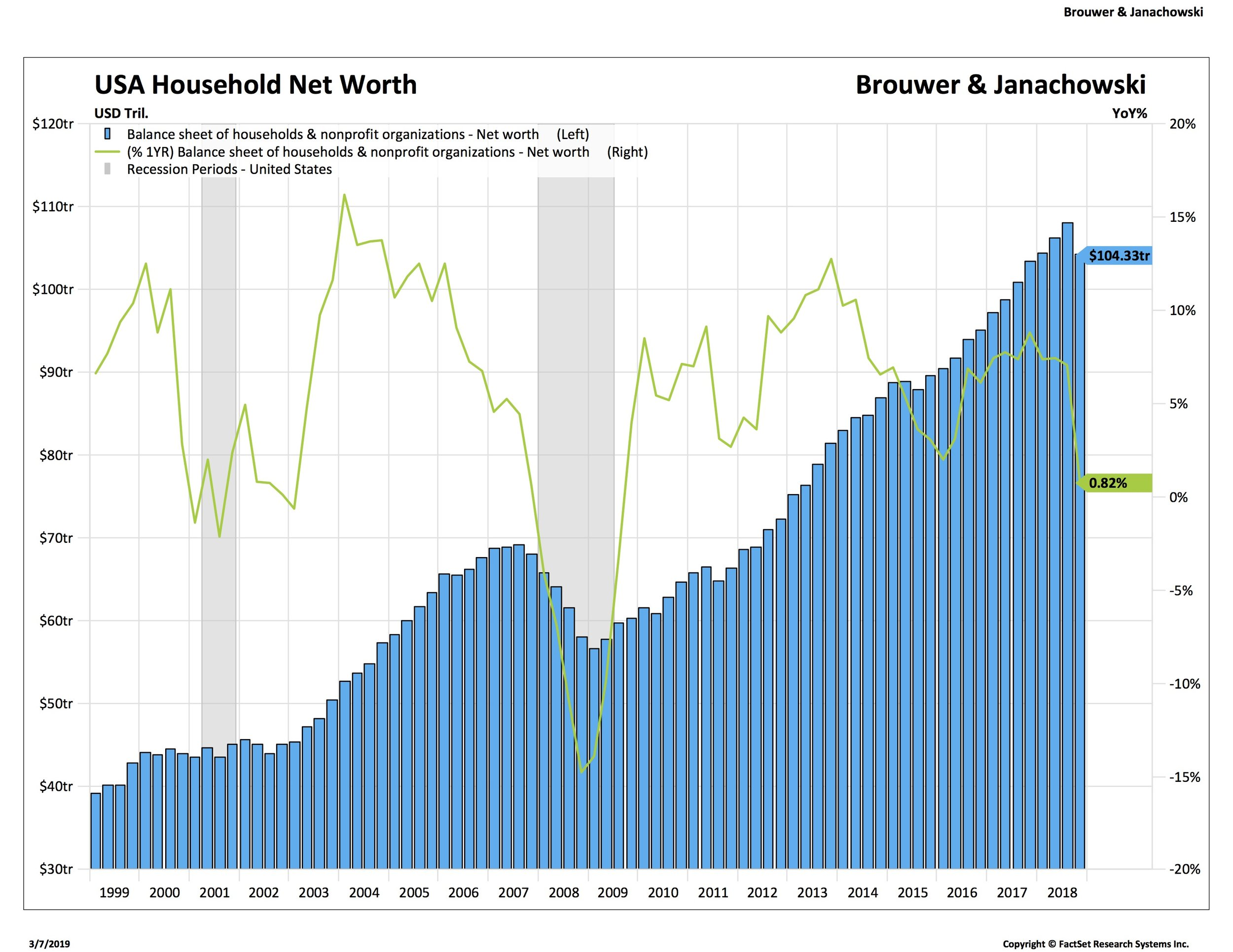 3. USA Household Net Worth2_HSI-HKX.jpg
