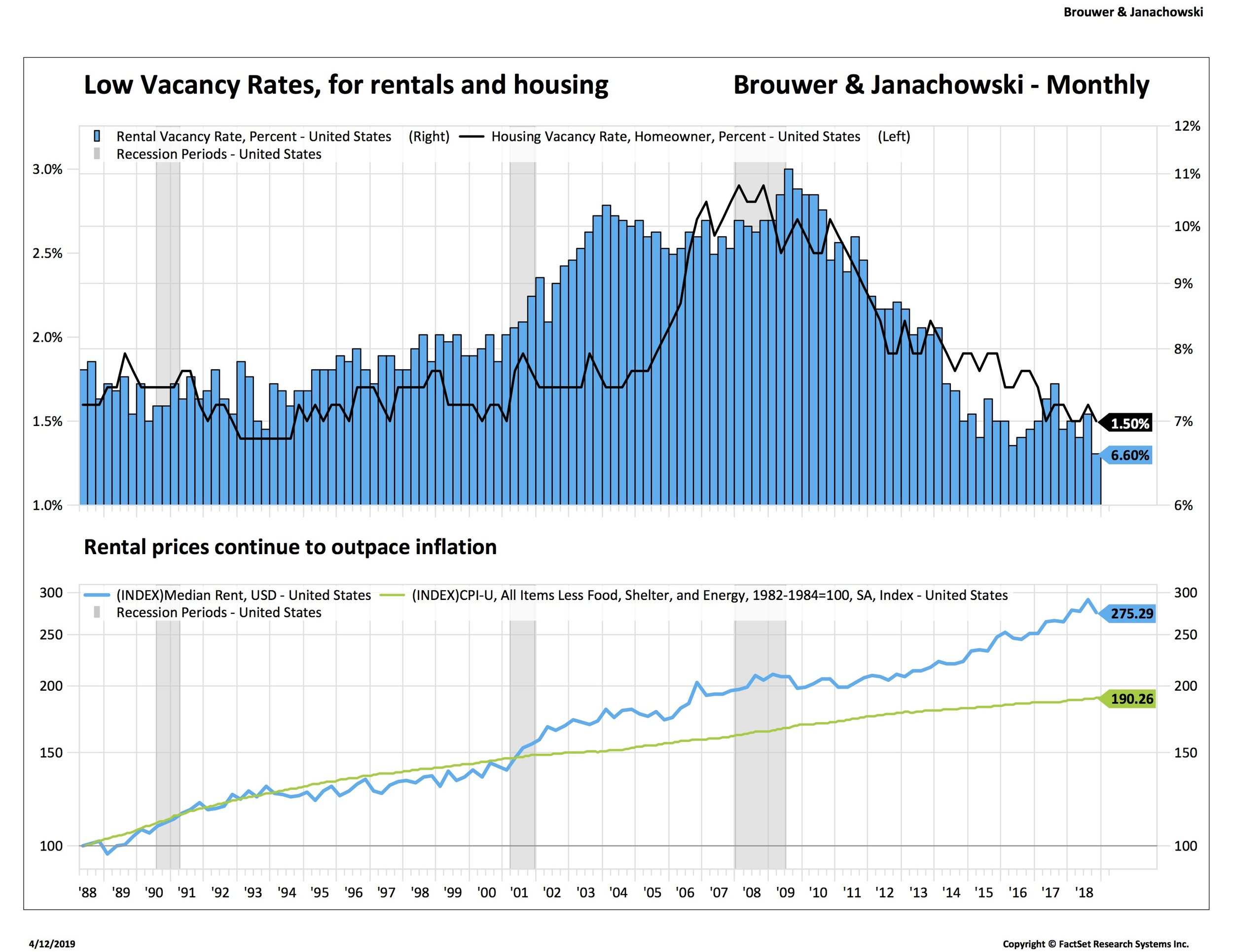 Rental vacancies at 30 year low