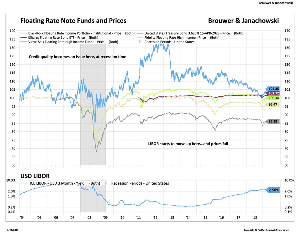 Why we're not fans of Floating Rate Note funds  — Brouwer & Janachowski