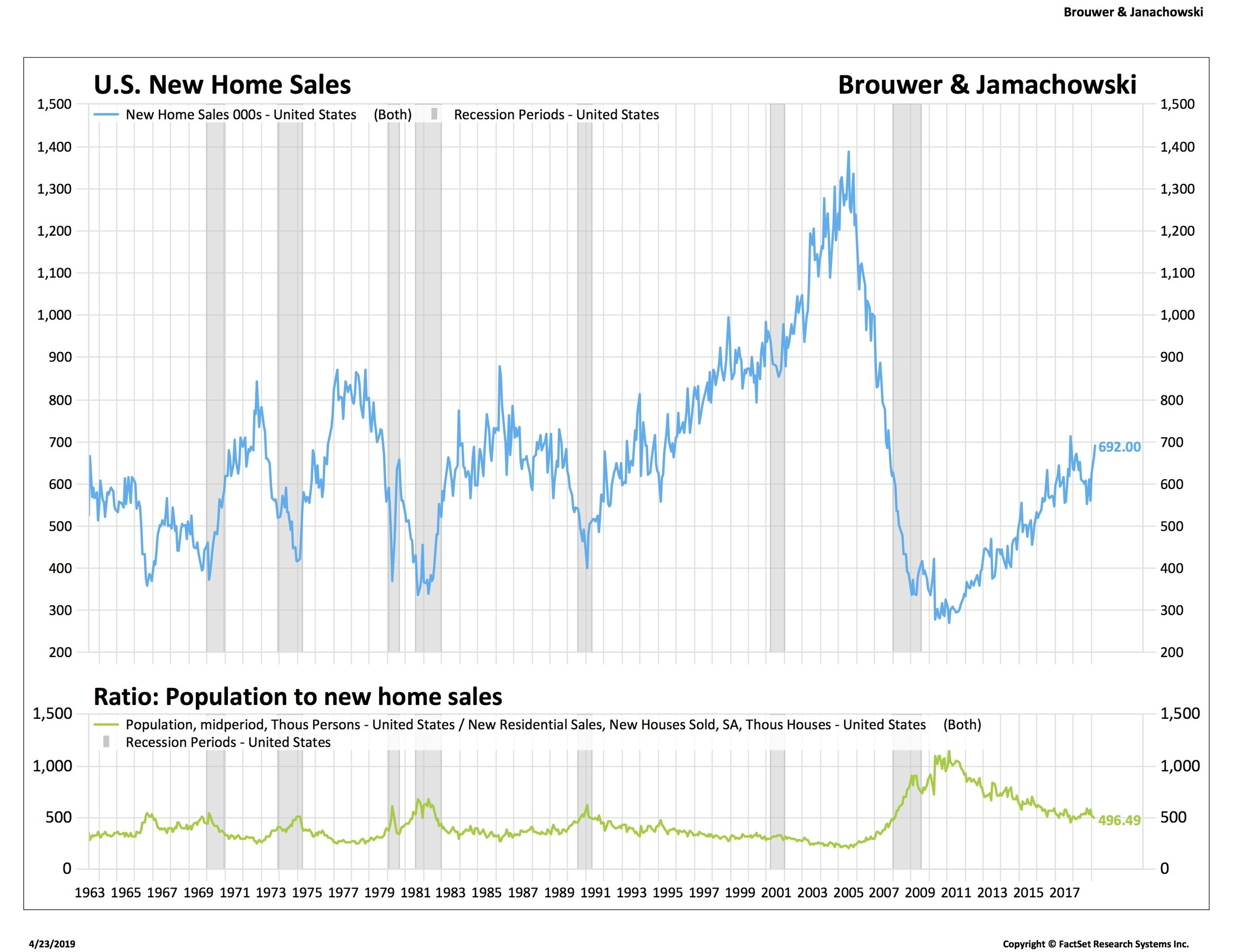 New home sales on the rise