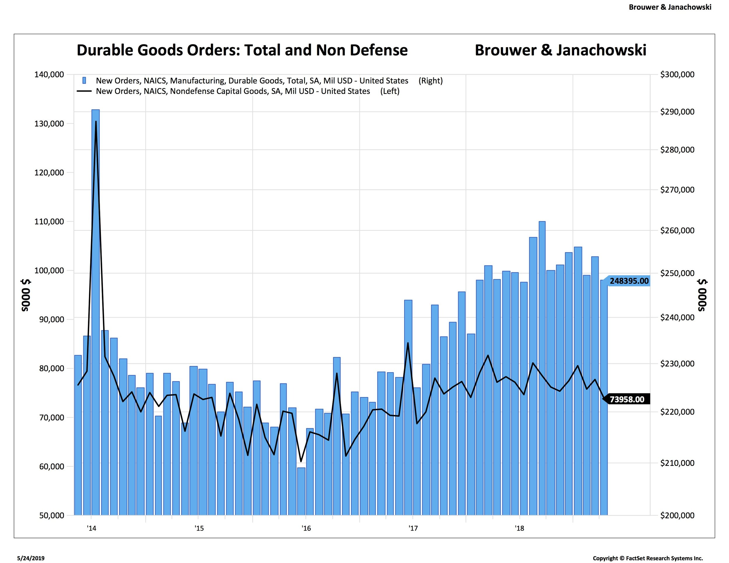 Nondefense capital goods orders down
