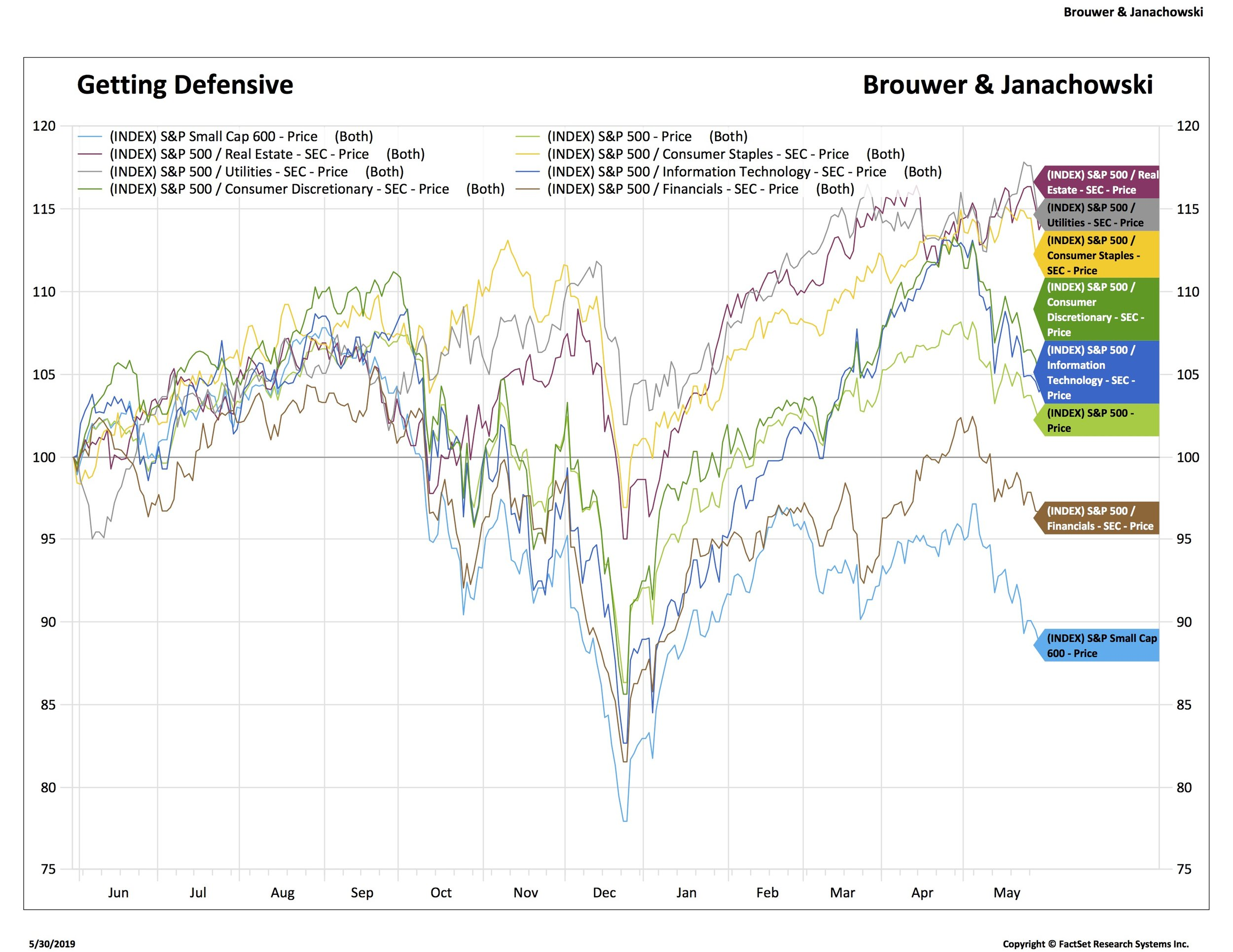 Defensive sectors have done well