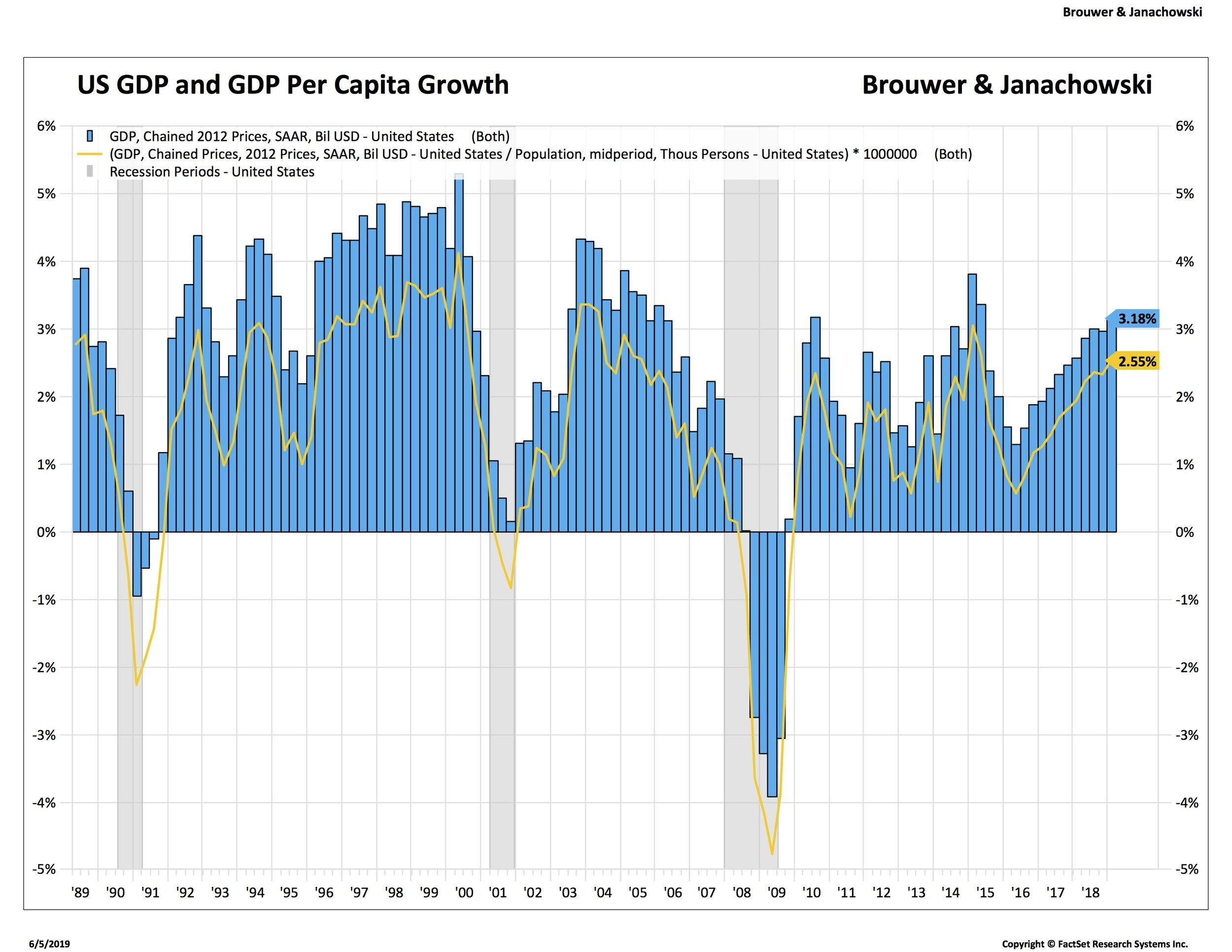 Investment Blog — Brouwer & Janachowski