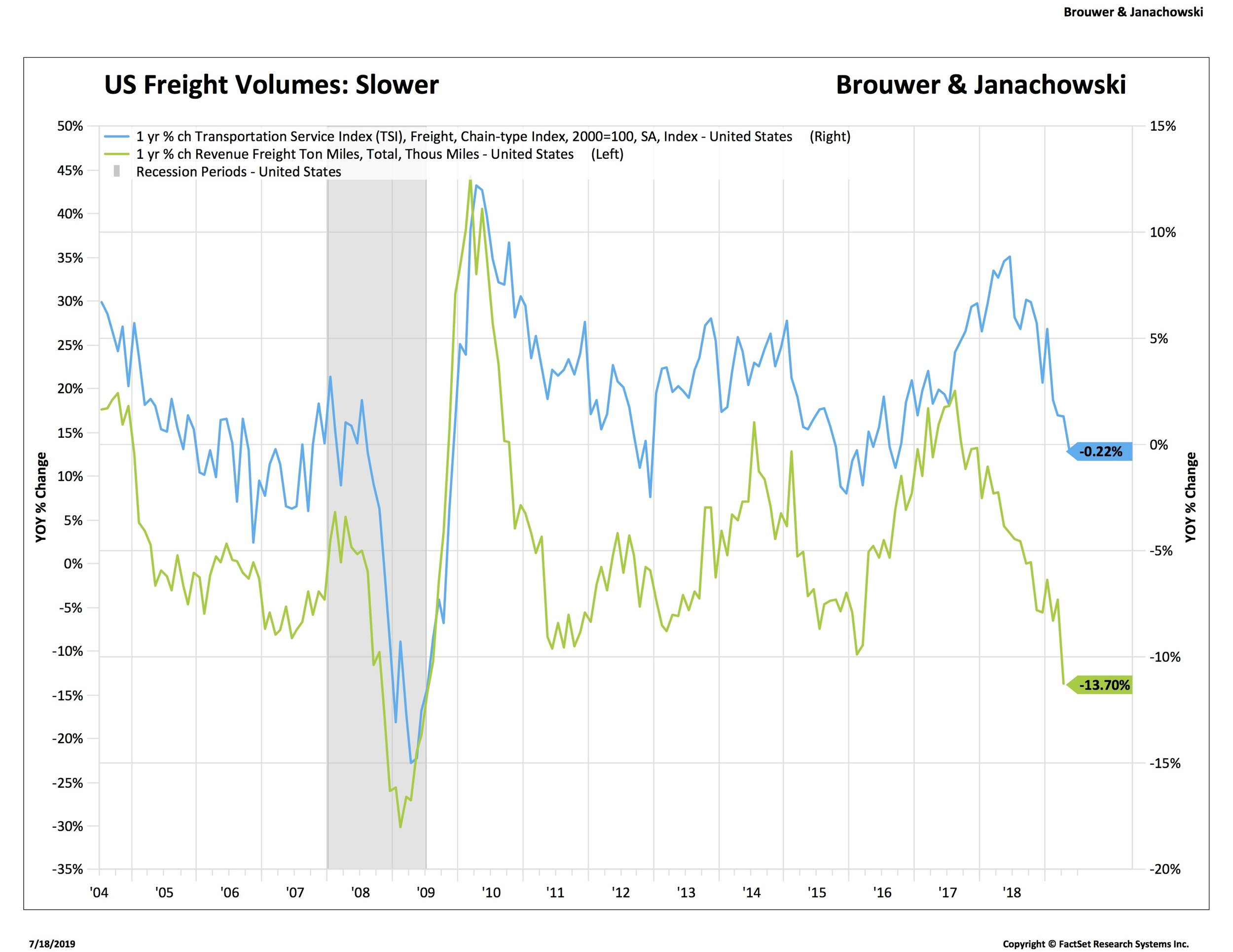 Freight volumes falling