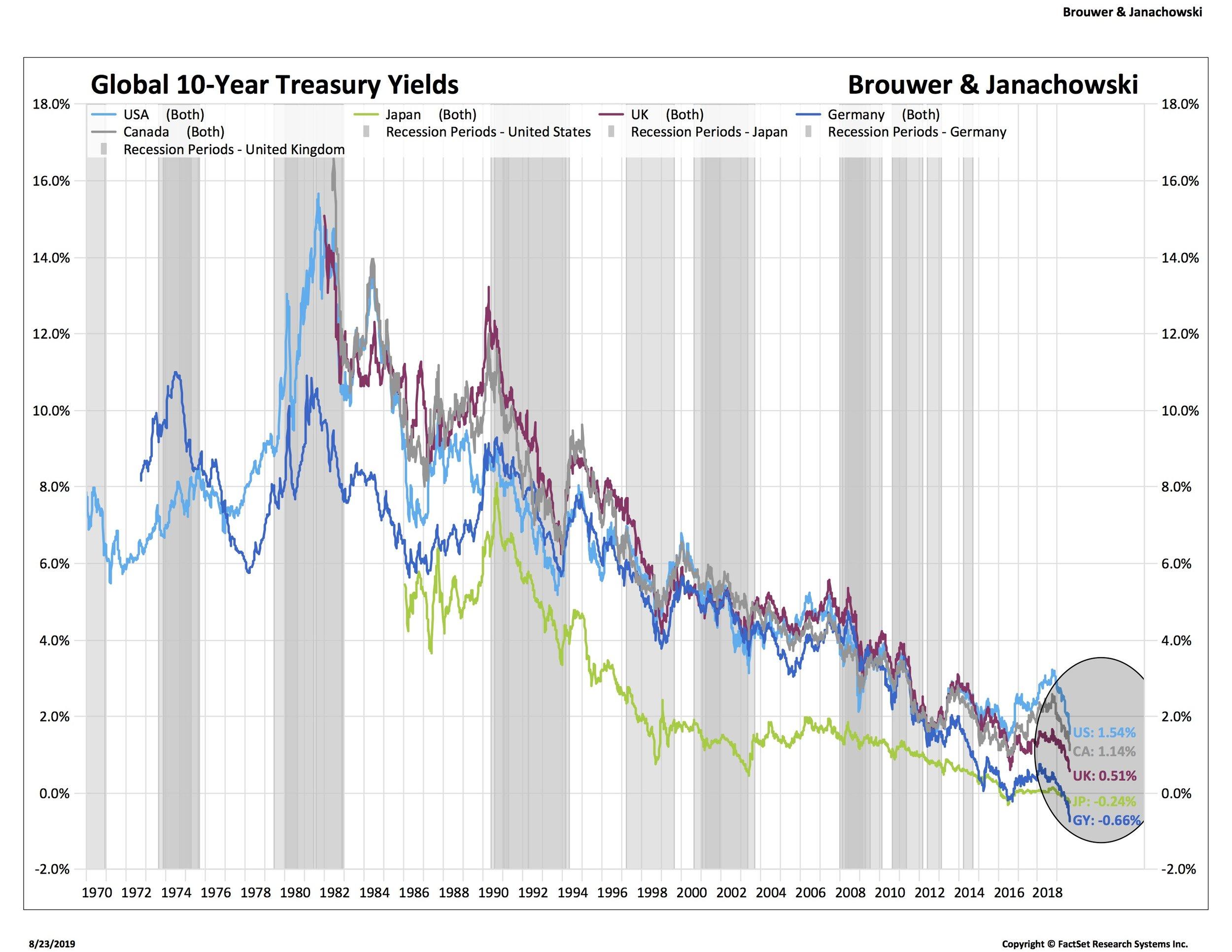 2 Global 10Y Treasury Yields2_IEF-USA.jpg