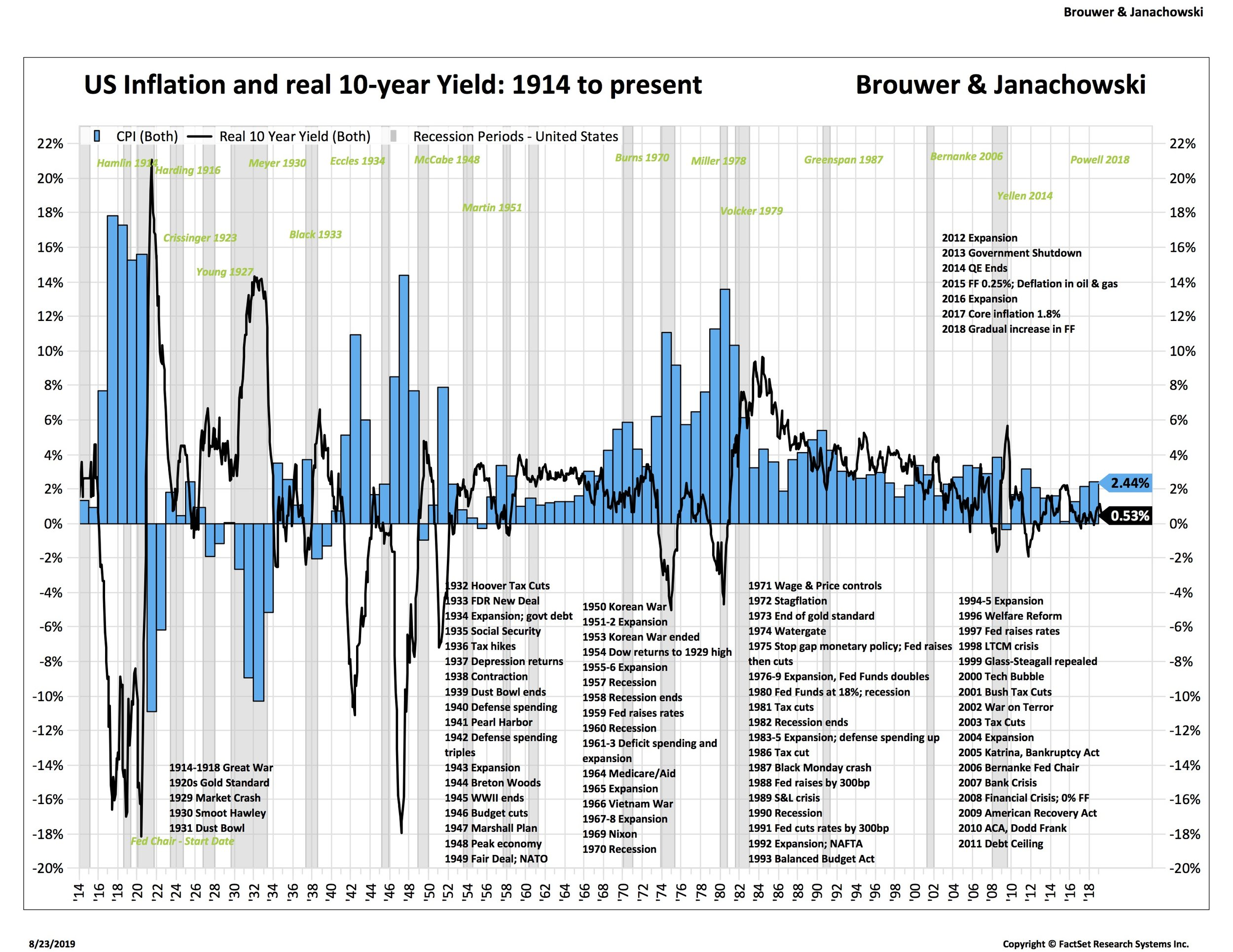 3 Inflation 100 years real rates blue 2_IEF-USA.jpg