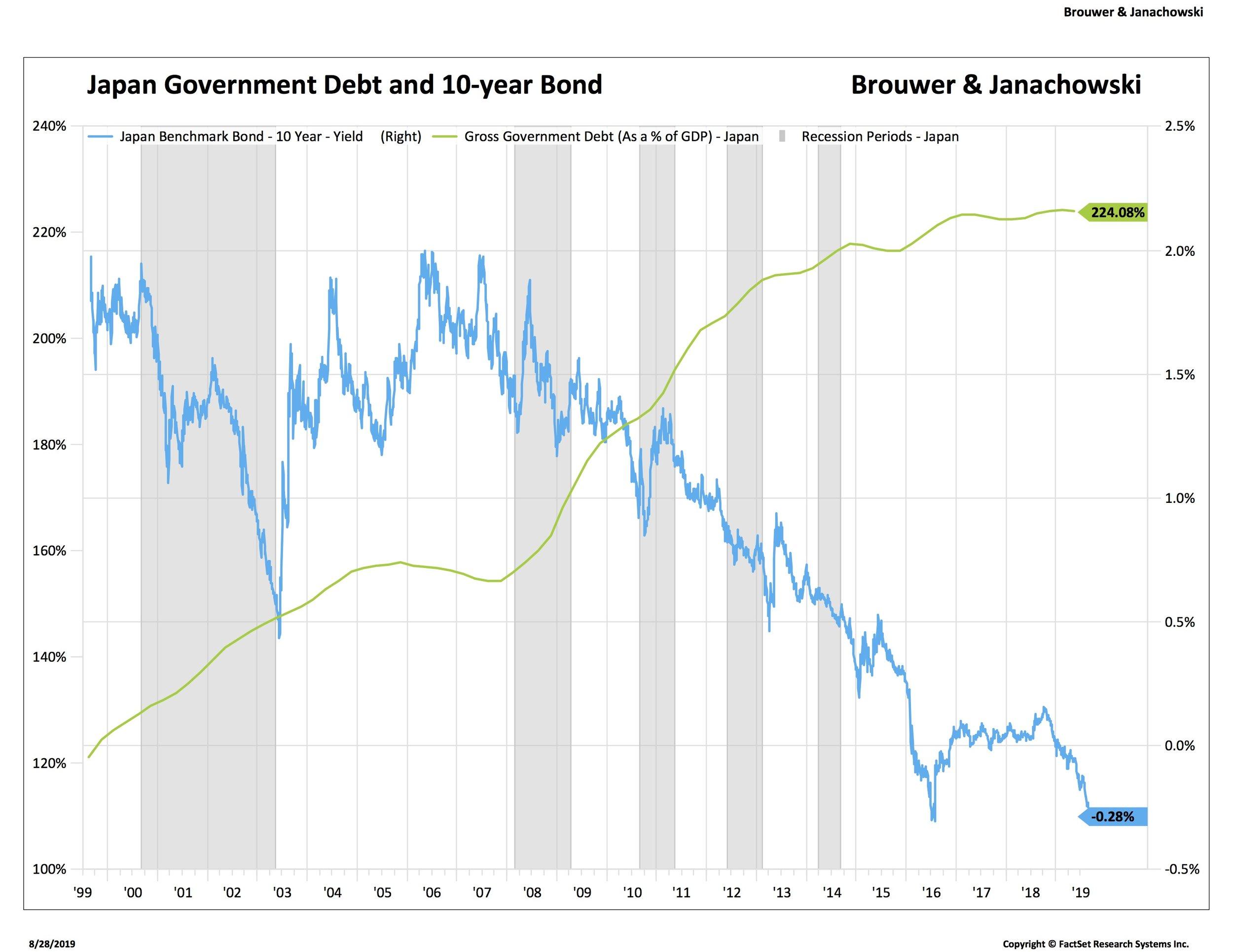 2 Japan JGBs and Debt_.jpg