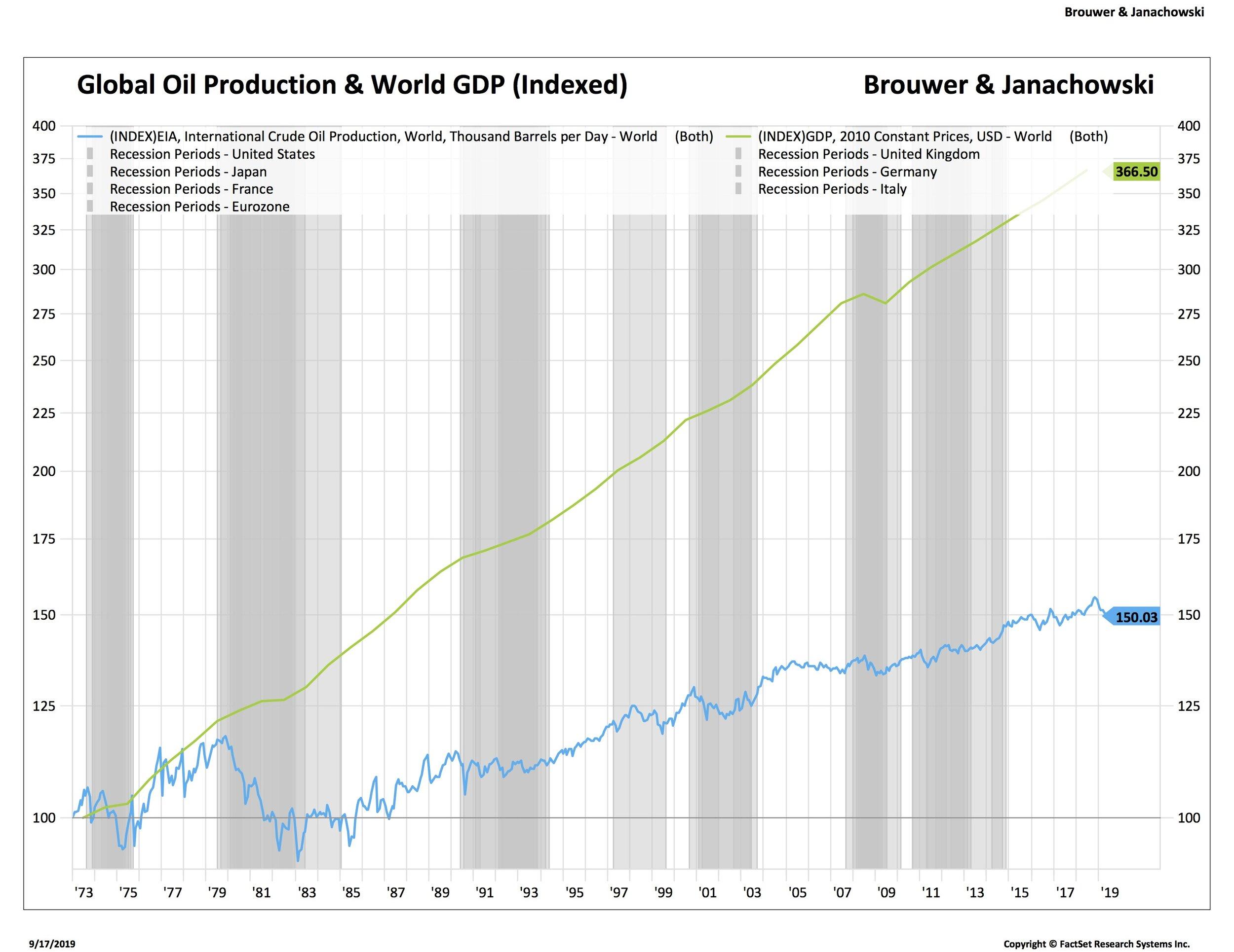 2 global oil prod (needs work)_.jpg