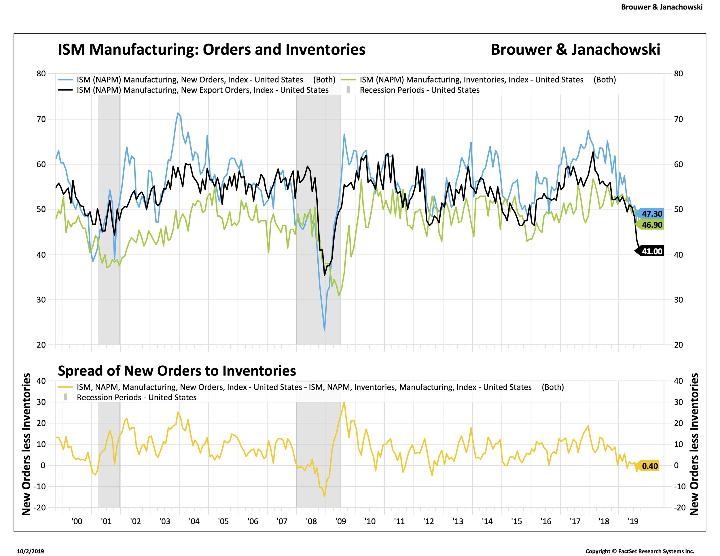 ISM orders and inventories 3_.jpg